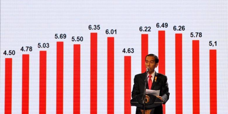 Rupiah Kembali Ambruk, Bagaimana Perkembangan Ekonomi Indonesia Dimata Ekonom?