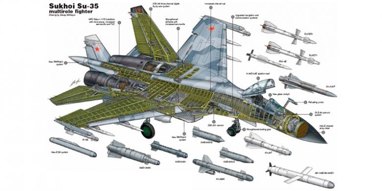 Persenjataan SU-35 | kompas.com