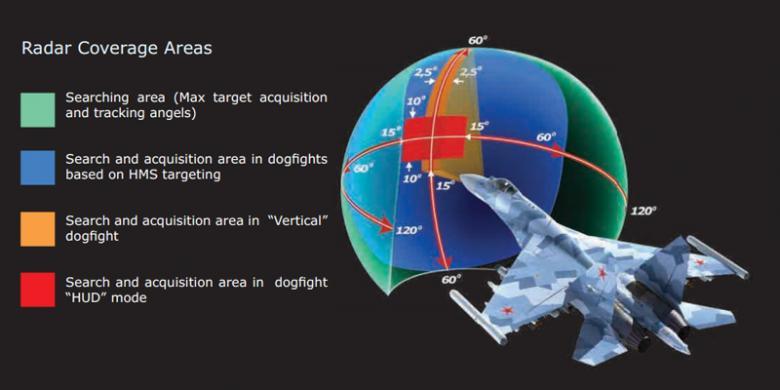 Ilustrasi kemampuan radar Sukhoi Su-35. | kompas.com