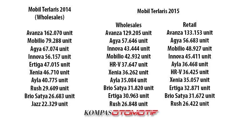 Mobil Terlaris Sepanjang 2015