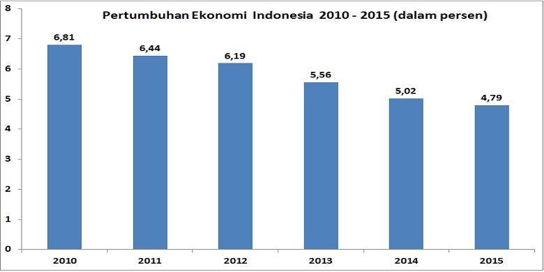Pertumbuhan Ekonomi 2015 Terendah Dalam Enam Tahun Terakhir Halaman All Kompas Com