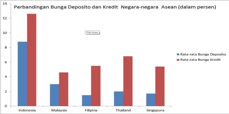 Bunga Kredit Di Indonesia Paling Tinggi