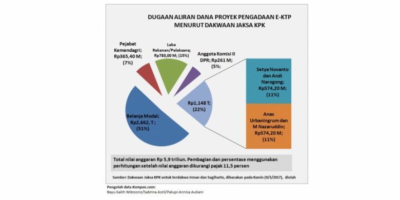 Dugaan aliran dana dalam pengadaan e-KTP pada 2010 sesuai dakwaan jaksa Komisi Pemberantasan Korupsi (KPK) yang dibacakan pada Kamis (9/3/2017) untuk terdakwa Irman dan Sugiharto