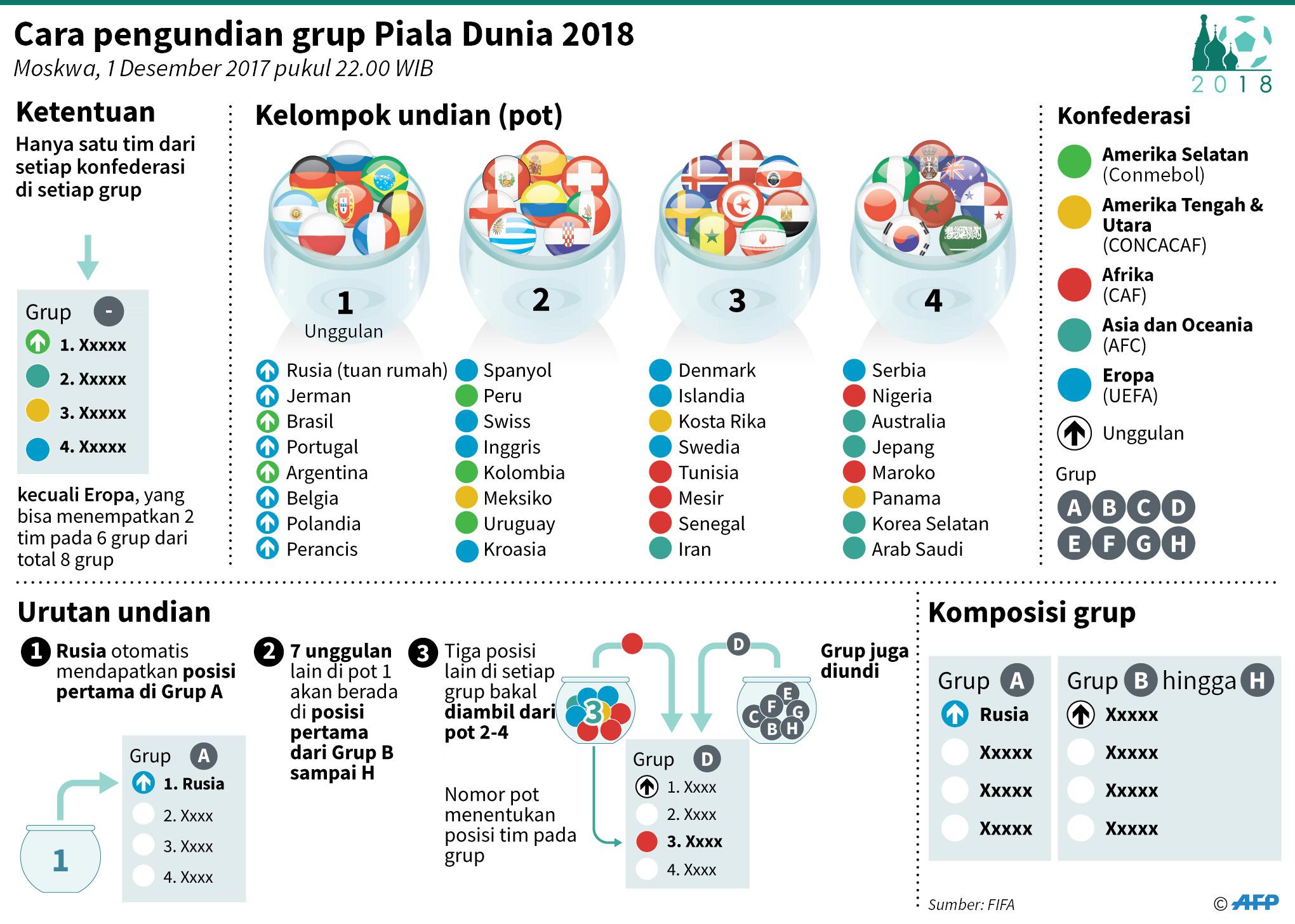 Hasil Pembagian Grup Putaran Final Piala Dunia 2018