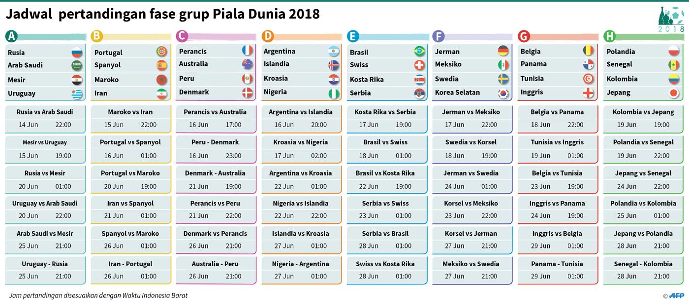 Afp Jadwal Pertandingan Fase Grup Piala Dunia