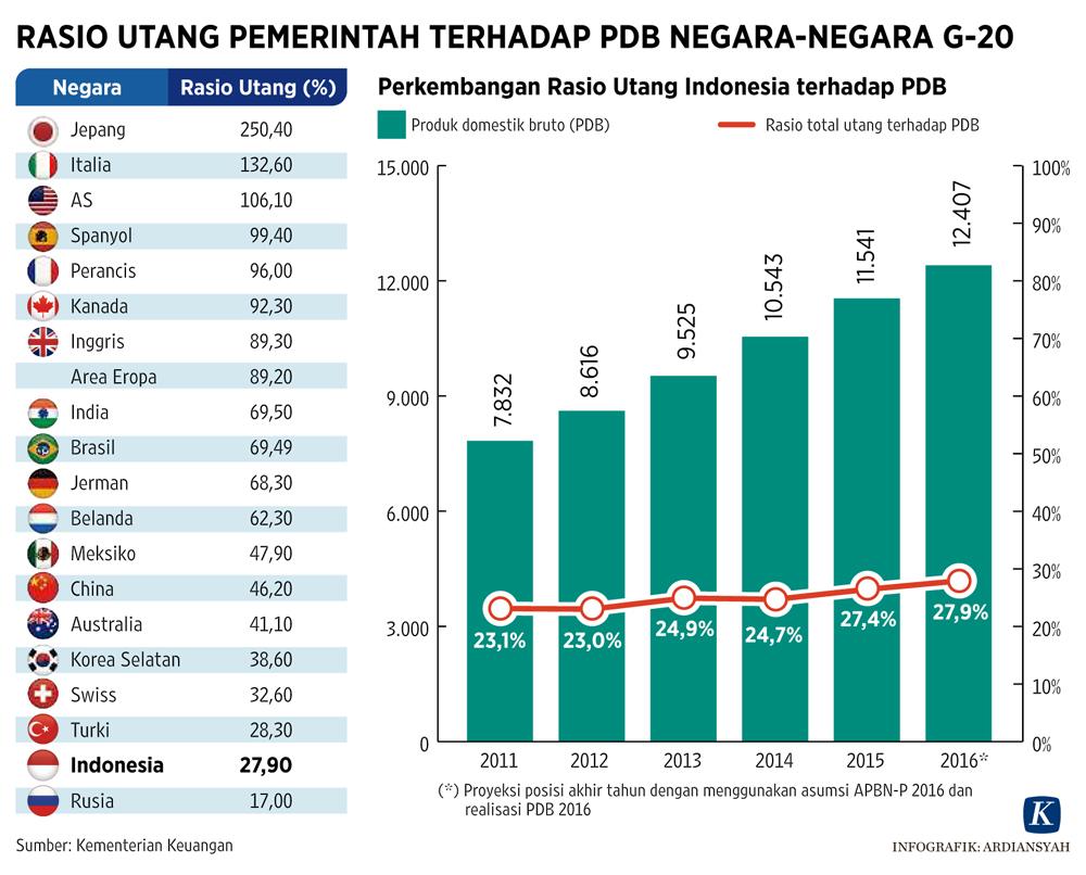 Rasio Utang Pemerintah Indonesia terhadap PDB Negara G-20. (KOMPAS).