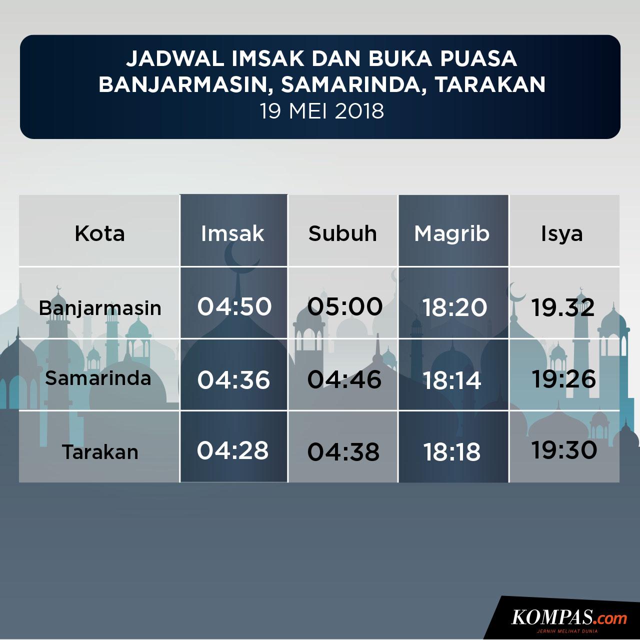 Jadwal Imsak dan Buka Puasa di Banjarmasin, Samarinda, dan Tarakan ...