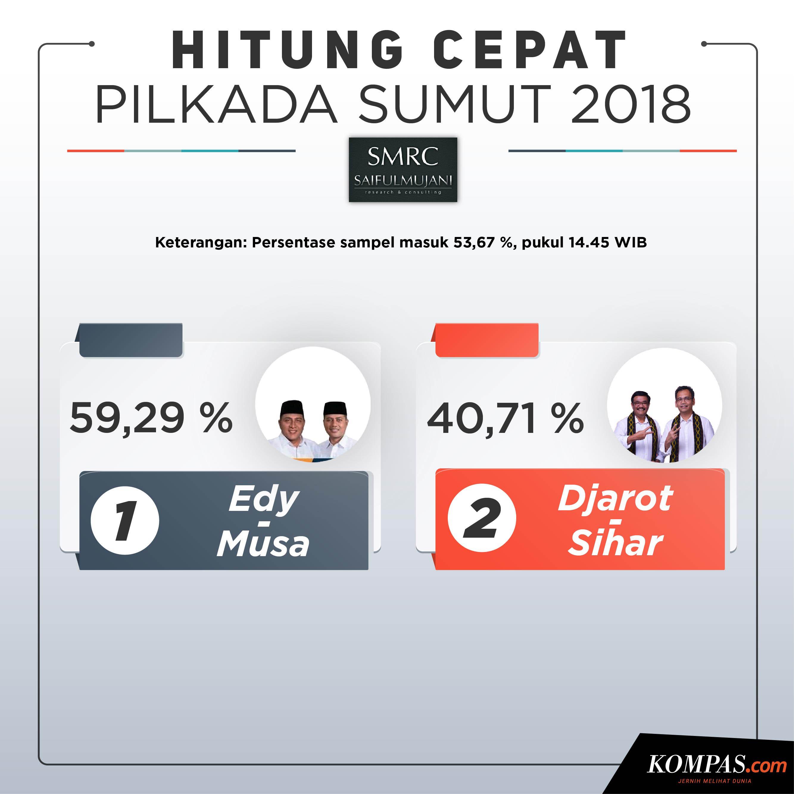 hasil quick count pilkada sumut 2019