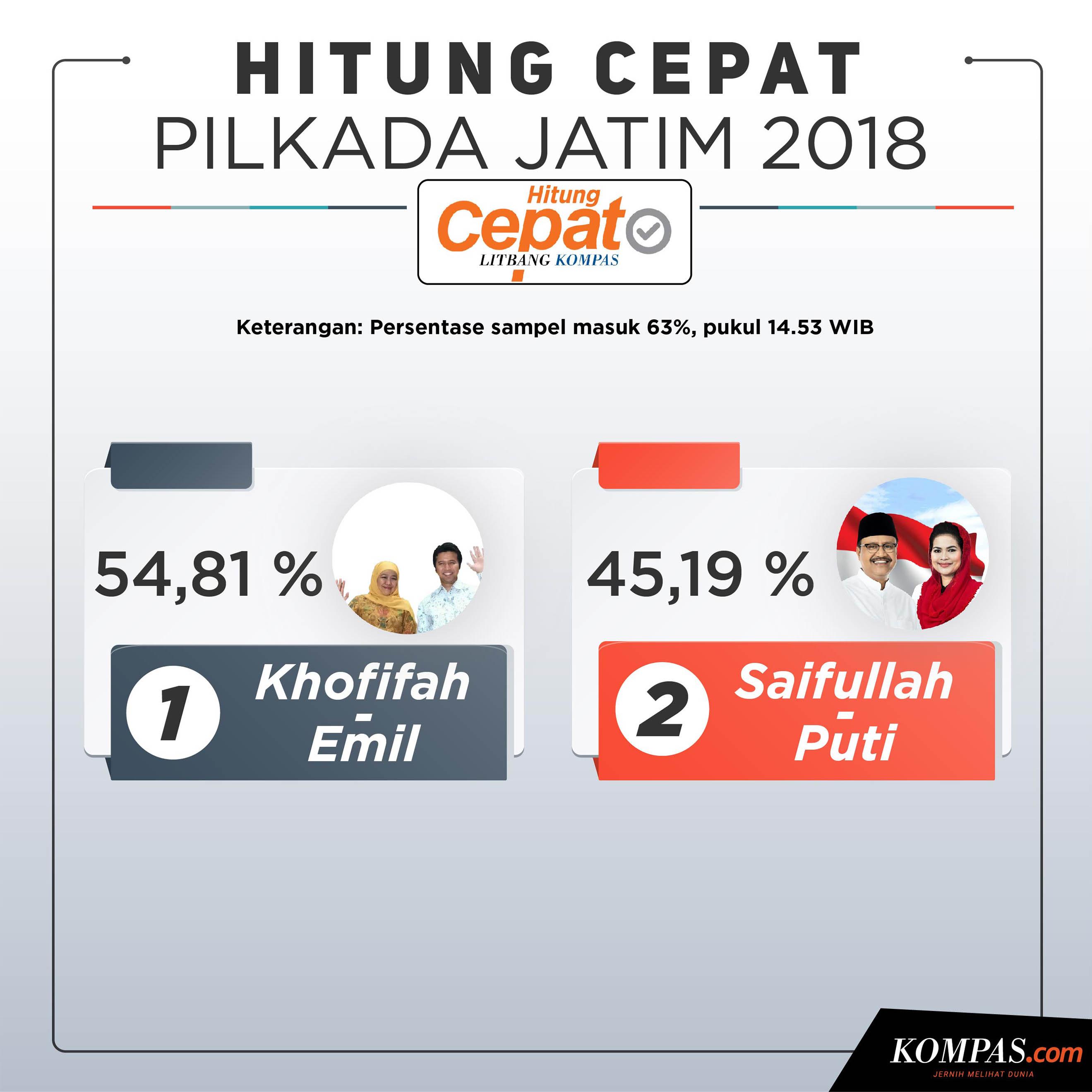 HASIL PILKADA JATIM 63 % pukul 14.53 WIB.