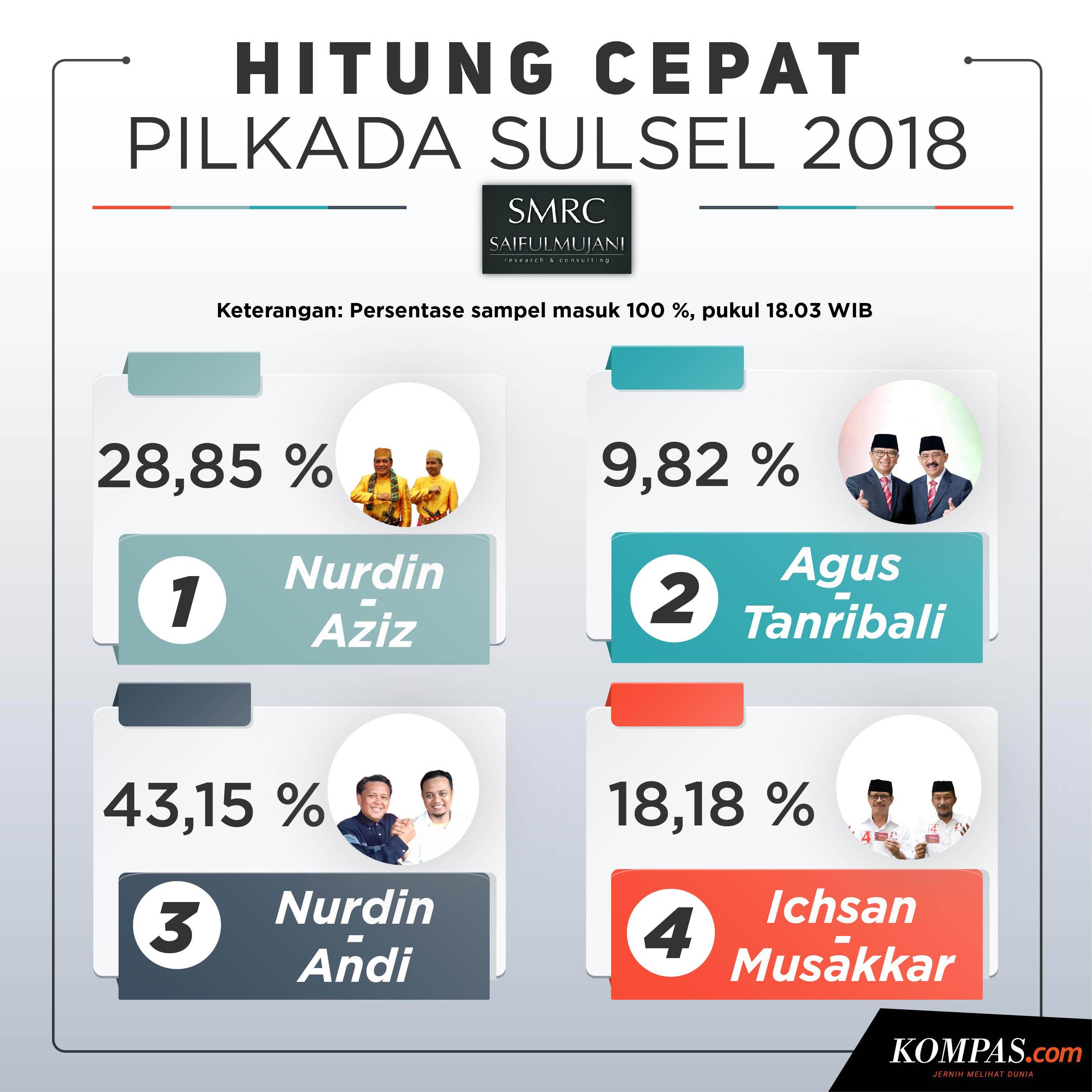 Hasil quick count Pilgub Sulsel tahun 2018.