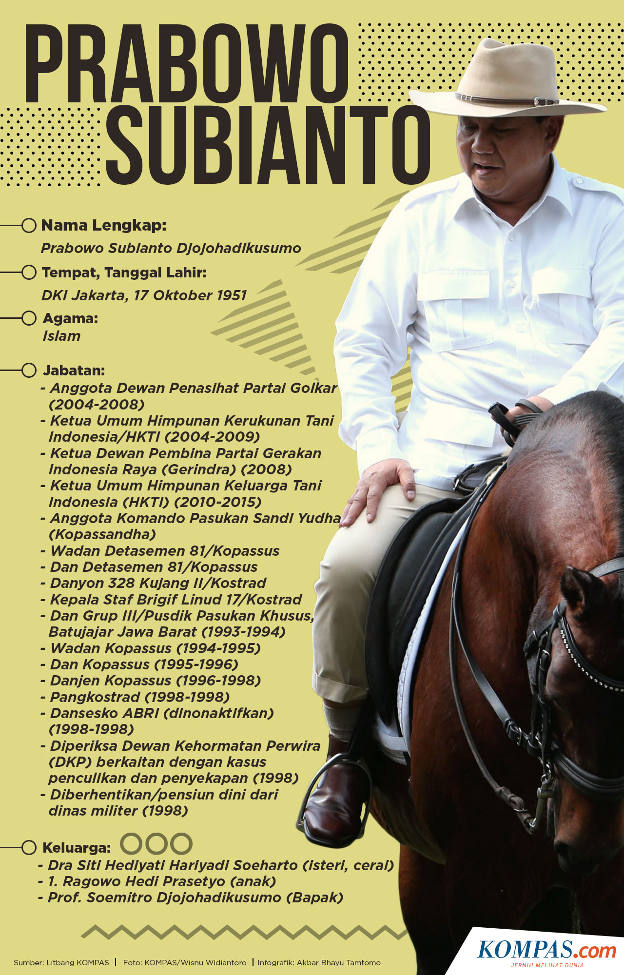 Infografik Profil Prabowo Subianto