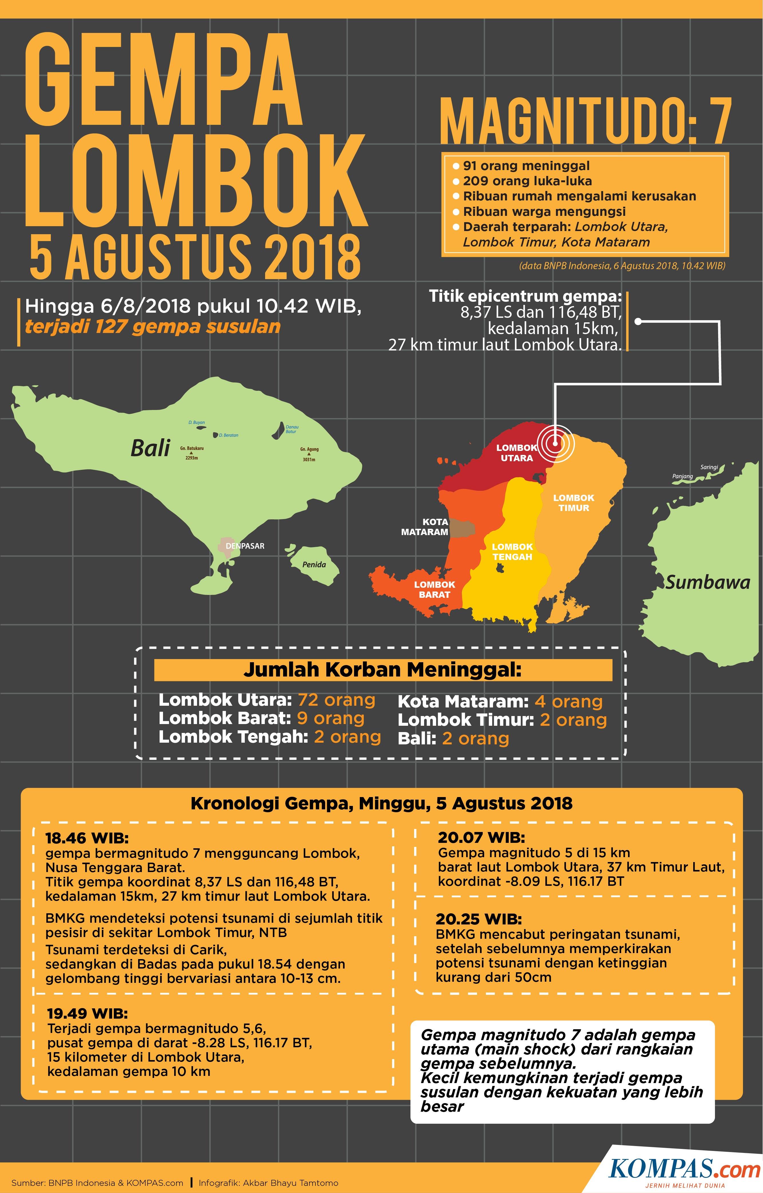 Cairkan Dana Bantuan Rumah Korban Gempa Lombok Kini Cukup