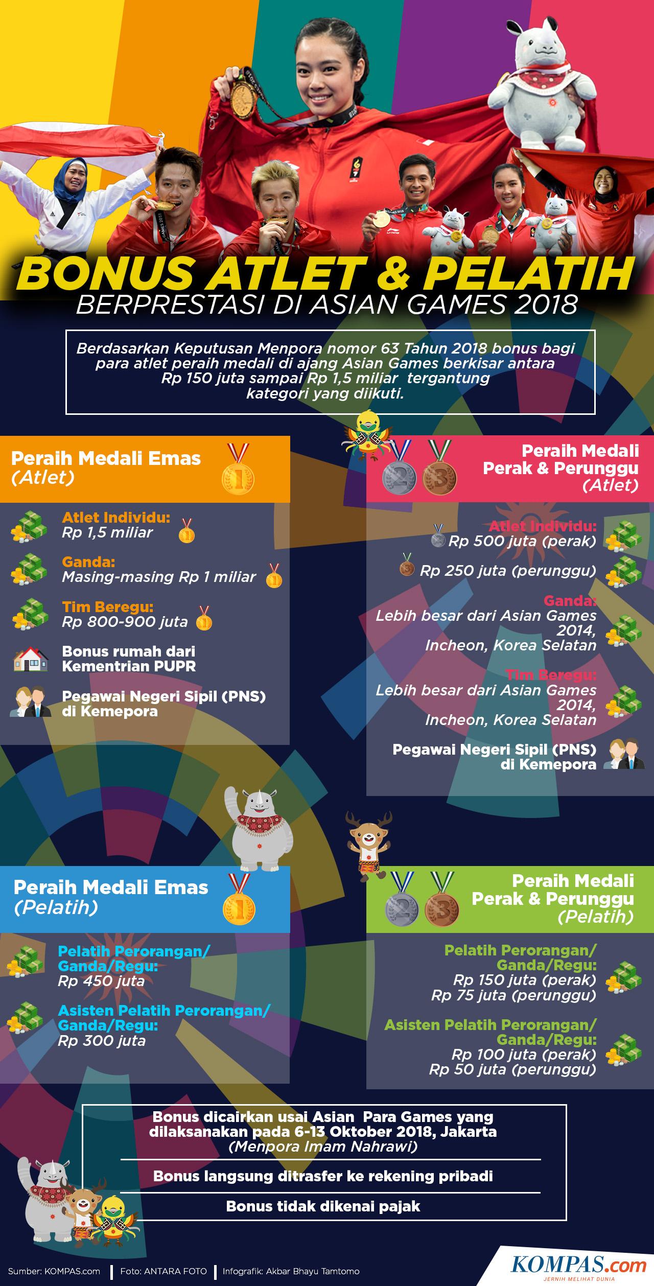 Infografik: Bonus Atlet dan Pelatih Berprestasi Di Asian Games 2018.