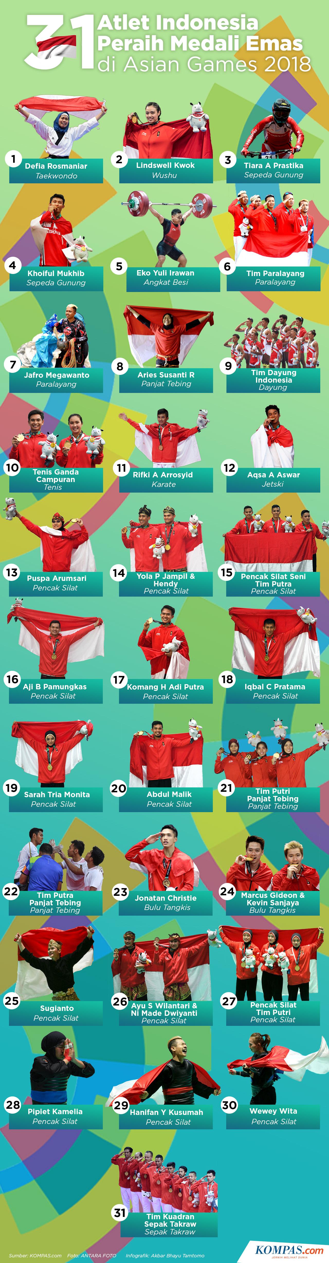 Infografik: 31 Atlet Indonesia Peraih Medali Emas Asian Games 2018