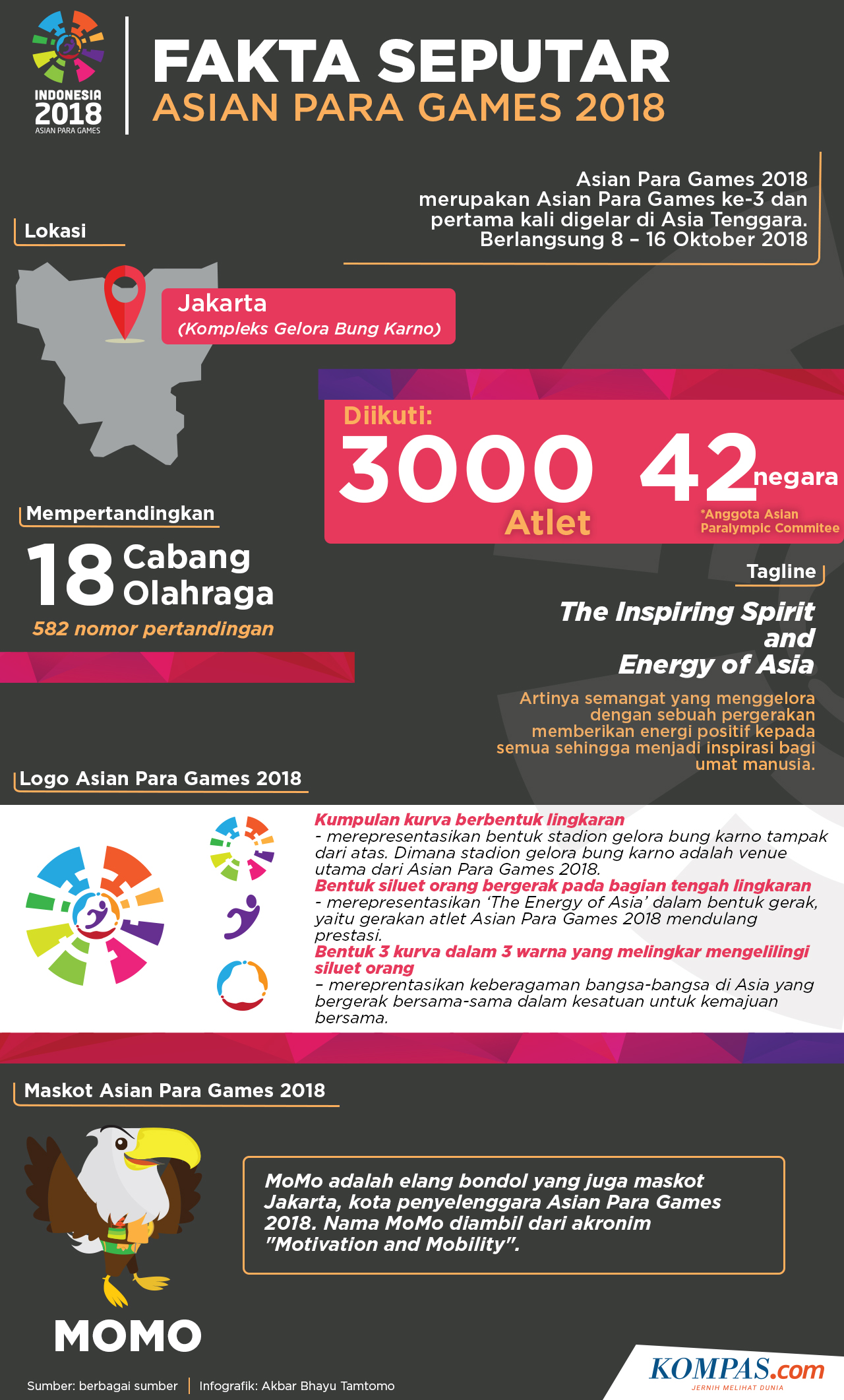 Fakta Seputar Asian Para Games 2018.