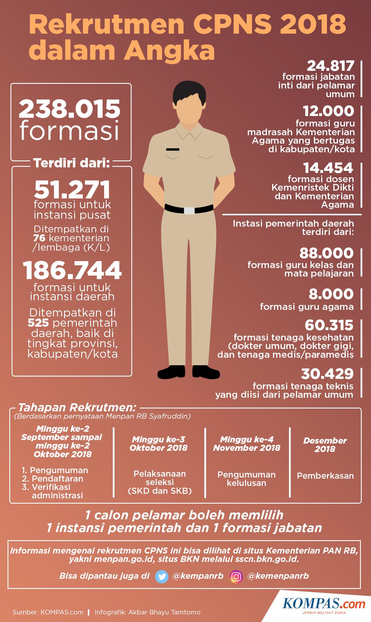 Infografik: Rekrutmen CPNS 2018 Dalam Angka