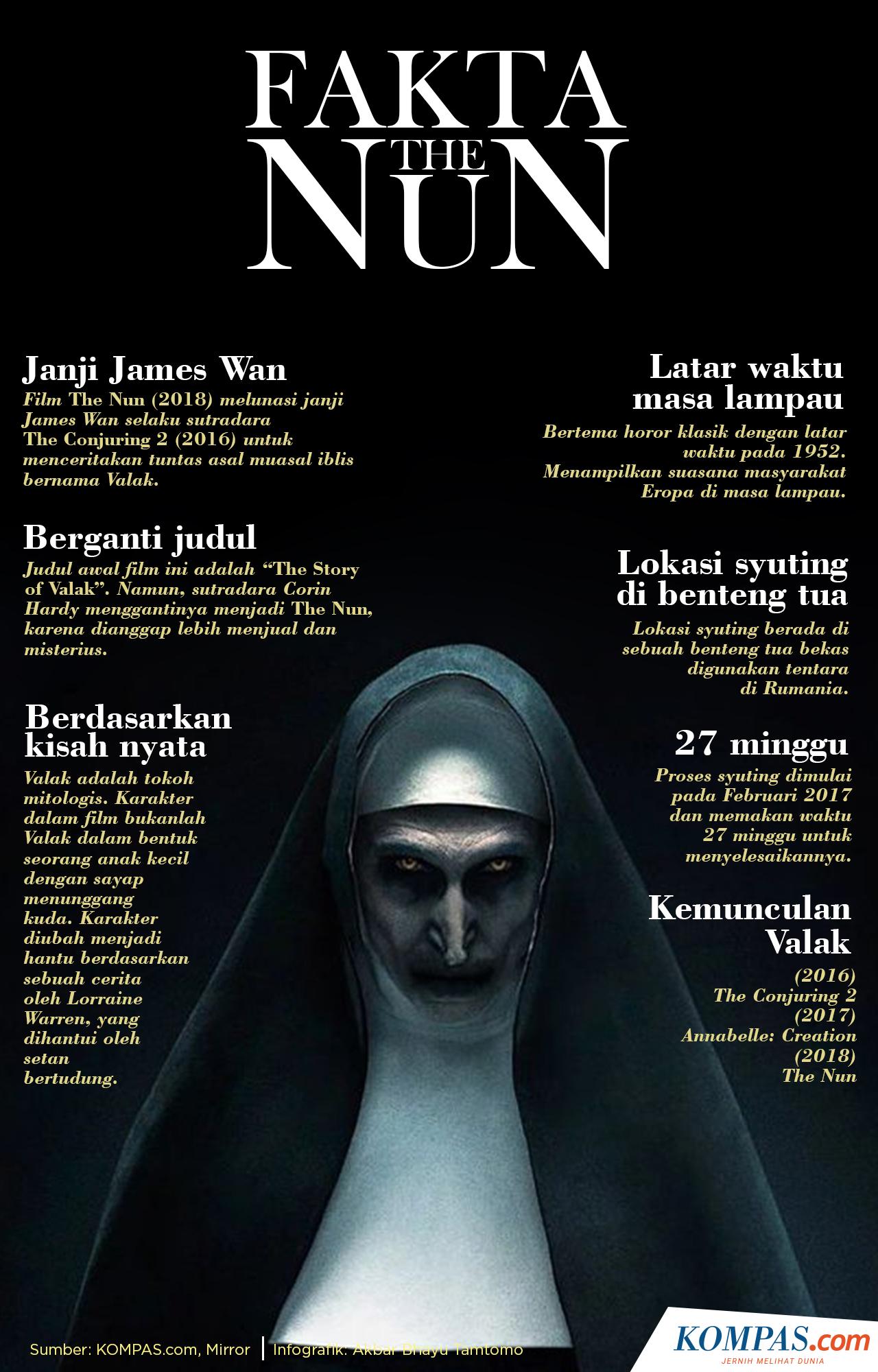 Infografik Berbagai Fakta Sosok Valak Dan Film The Nun