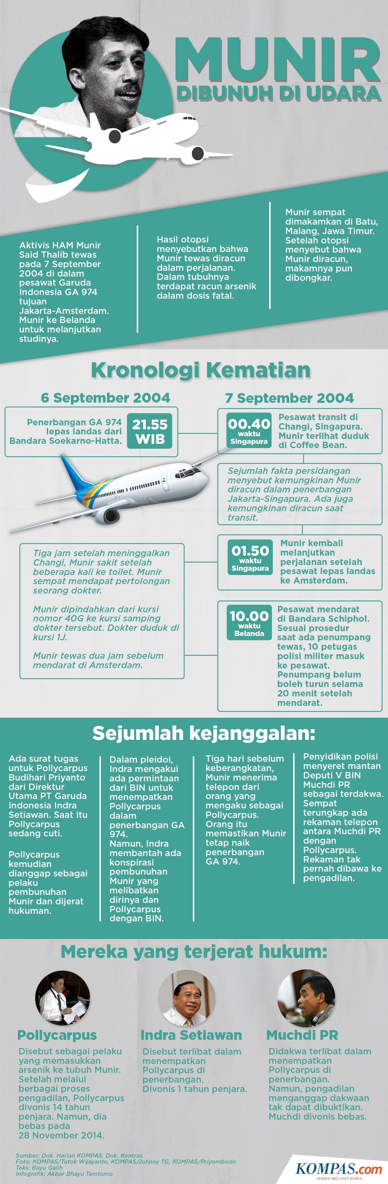 Infografik: Munir Dibunuh Di Udara