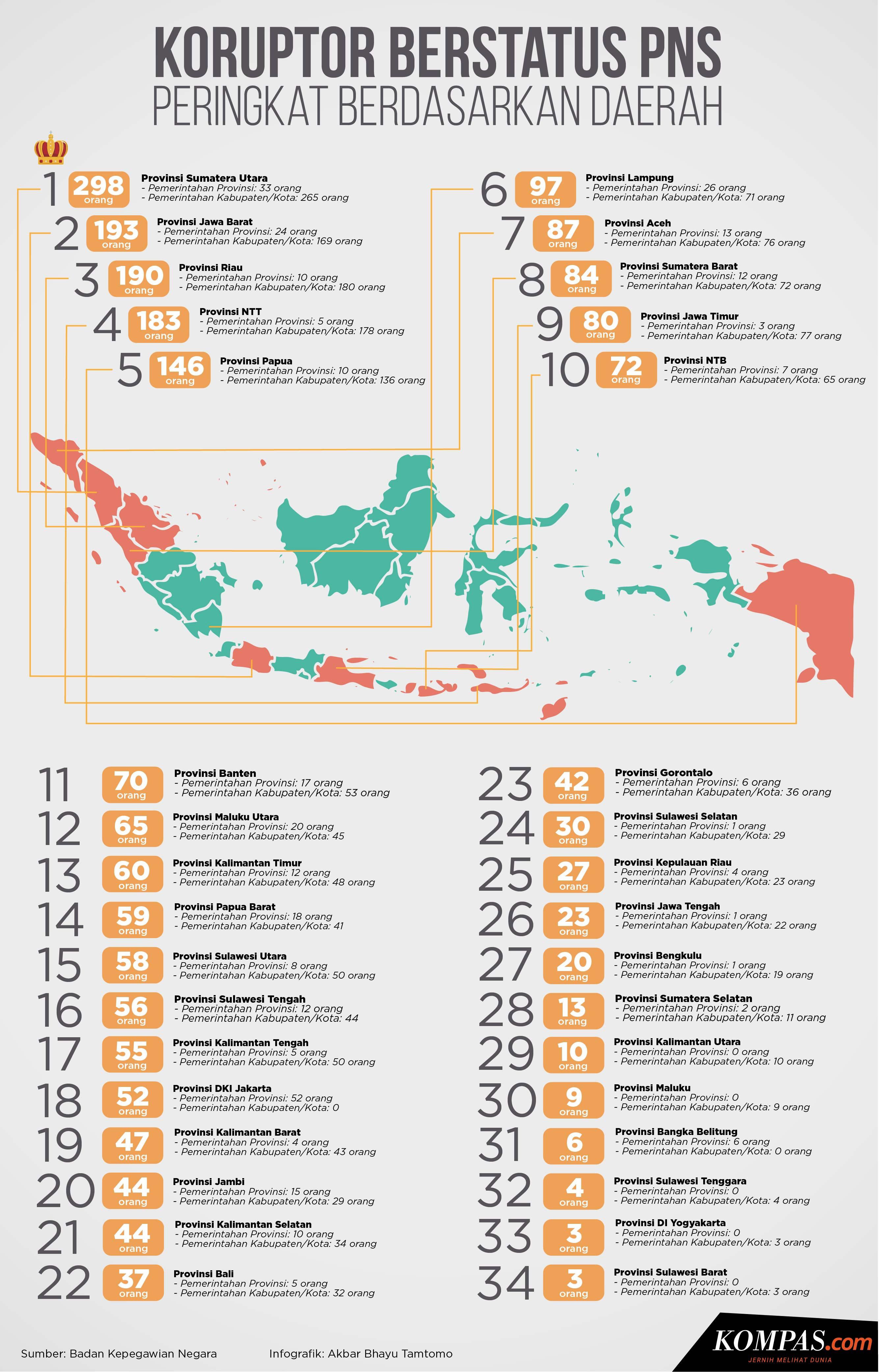 infografik-koruptor-berstatus-pns-ini-peringkat-berdasarkan-daerah