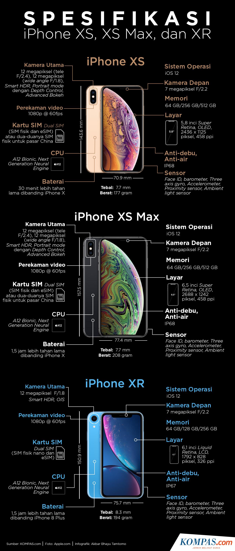 KOMPAS.com Akbar Bhayu Tamtomo Infografik  Spesifikasi iPhone XS 67963a7eb8