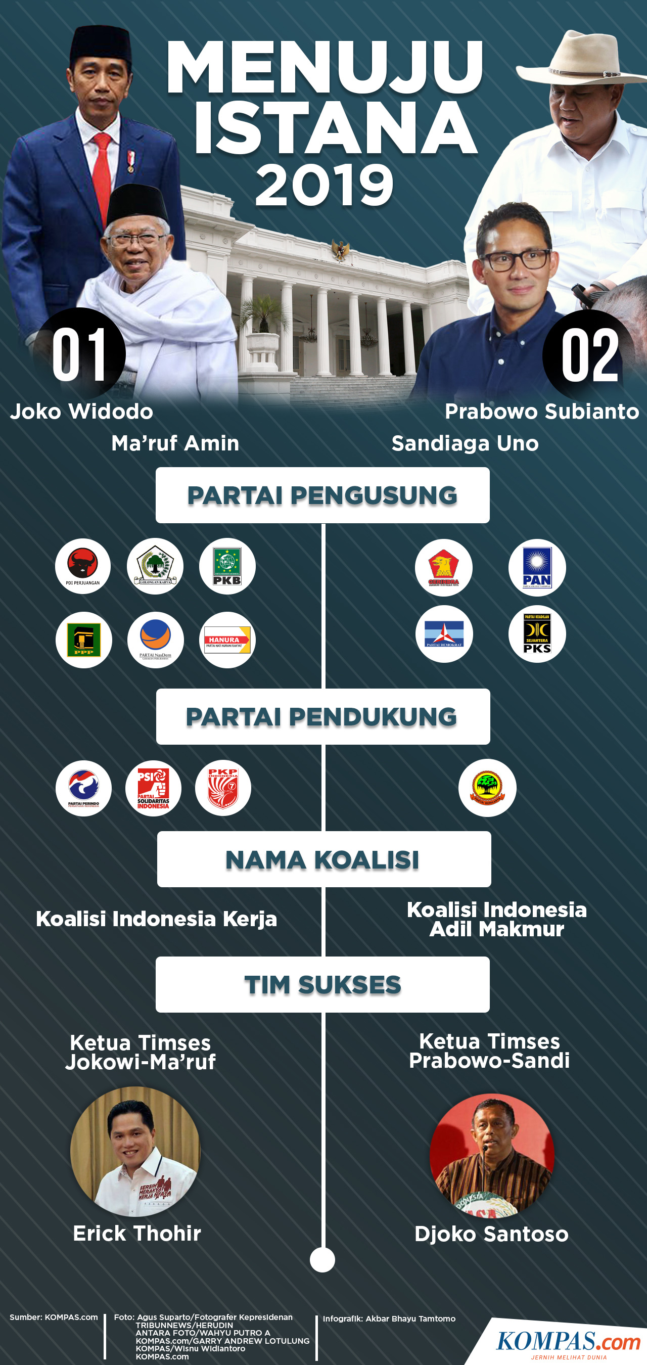Infografik: Menuju Istana 2019
