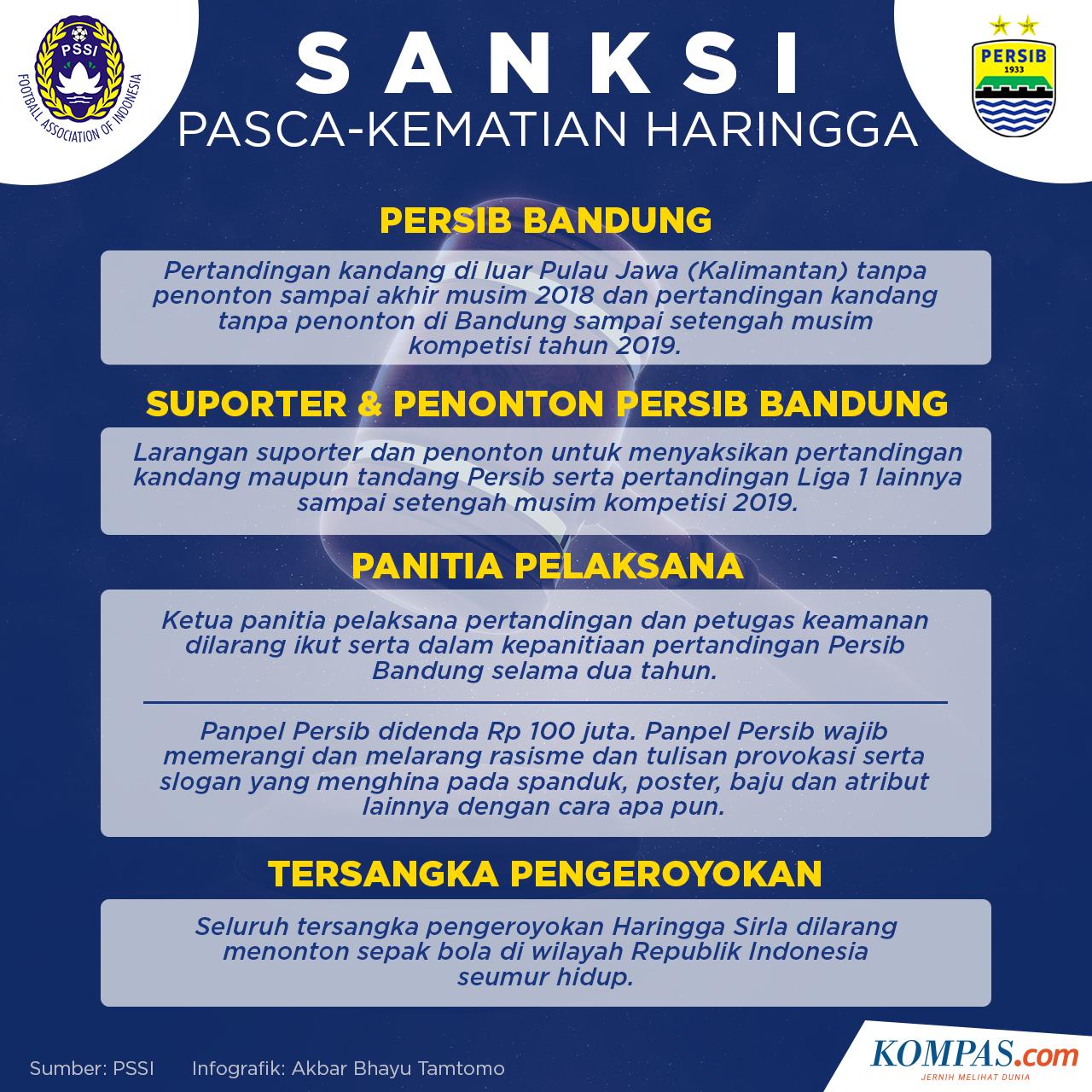 Panen Sanksi Ini Tanggapan Petinggi Persib Bandung