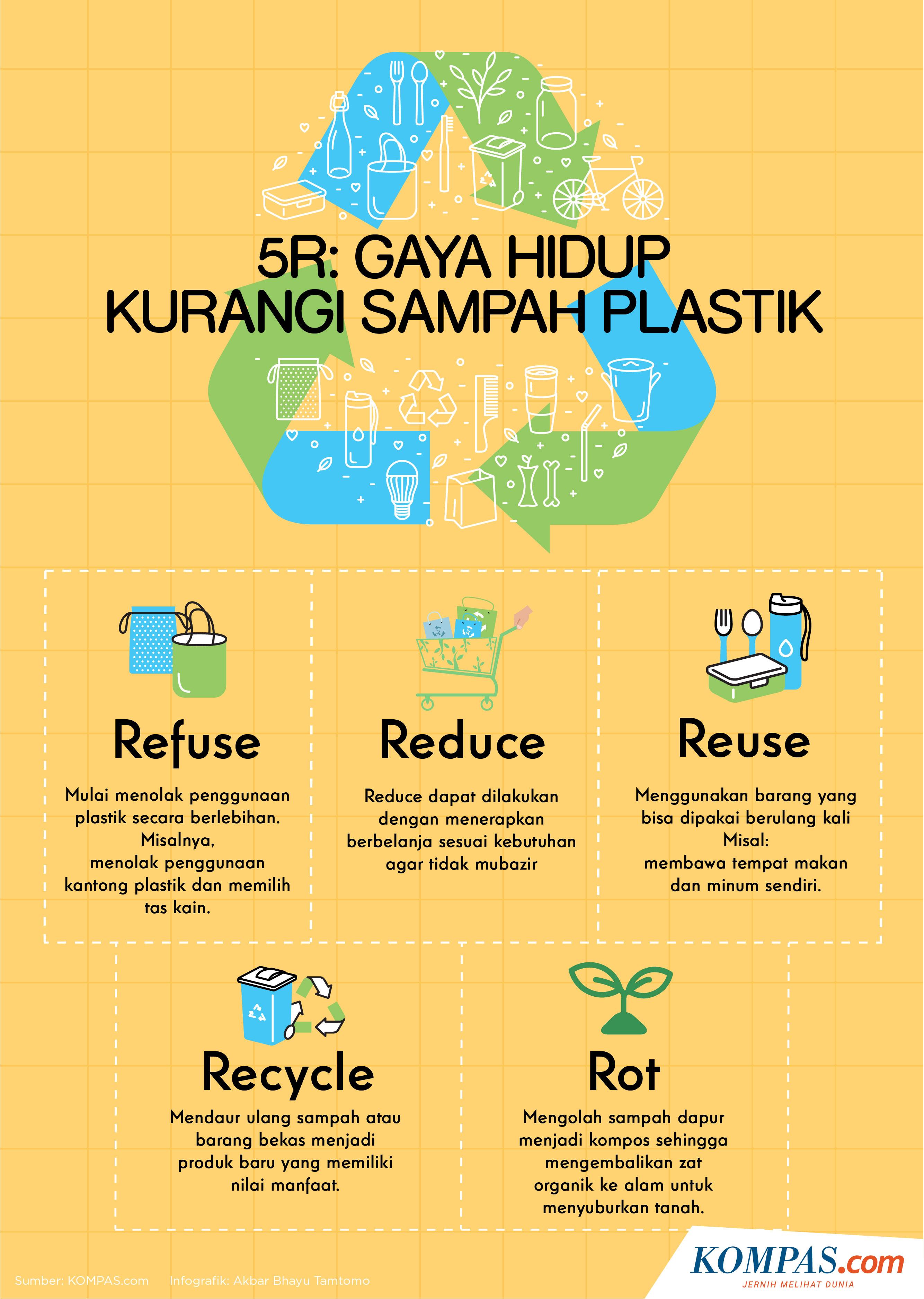 Infografik Gaya Hidup 5r Upaya Mengurangi Sampah Plastik