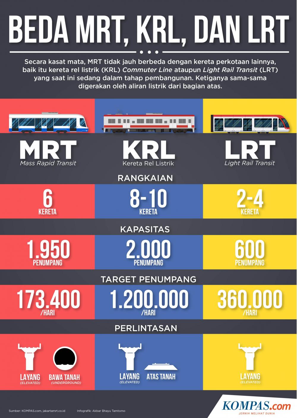 Infografik: Beda MRT, KRL, dan LRT (KOMPAS.com/Akbar Bhayu Tamtomo)