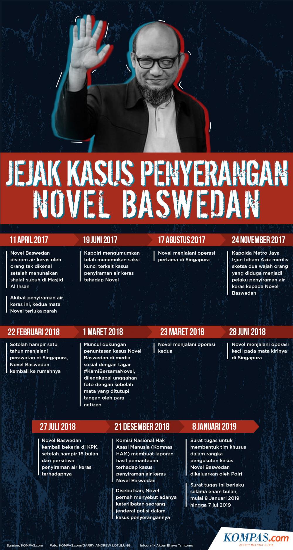 Infografik: Jejak Kasus Penyerangan Novel Baswedan