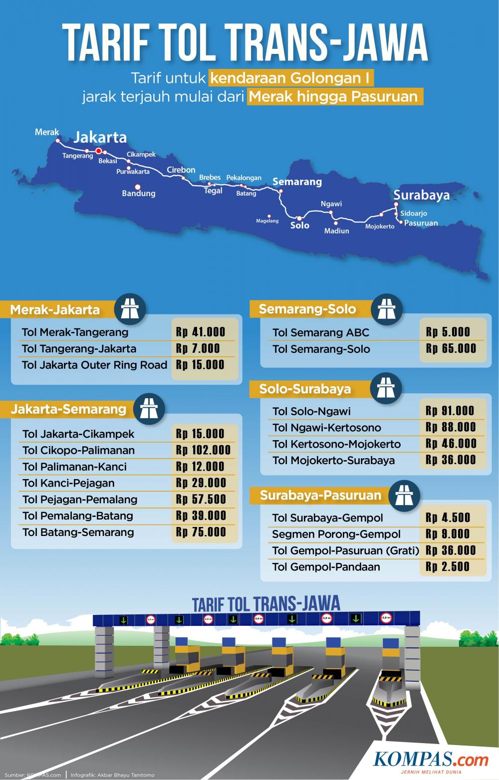 Infografik Tarif Tol Trans Jawa Dari Merak Hingga Pasuruan