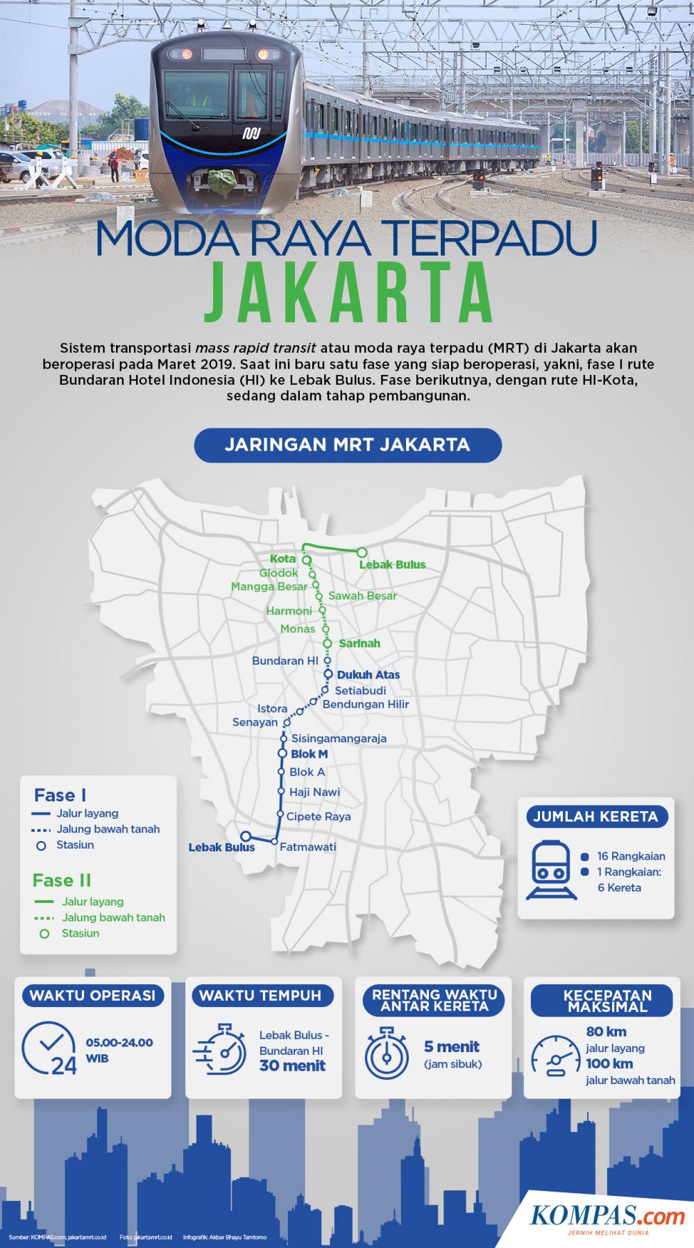 INFOGRAFIK: MRT Jakarta