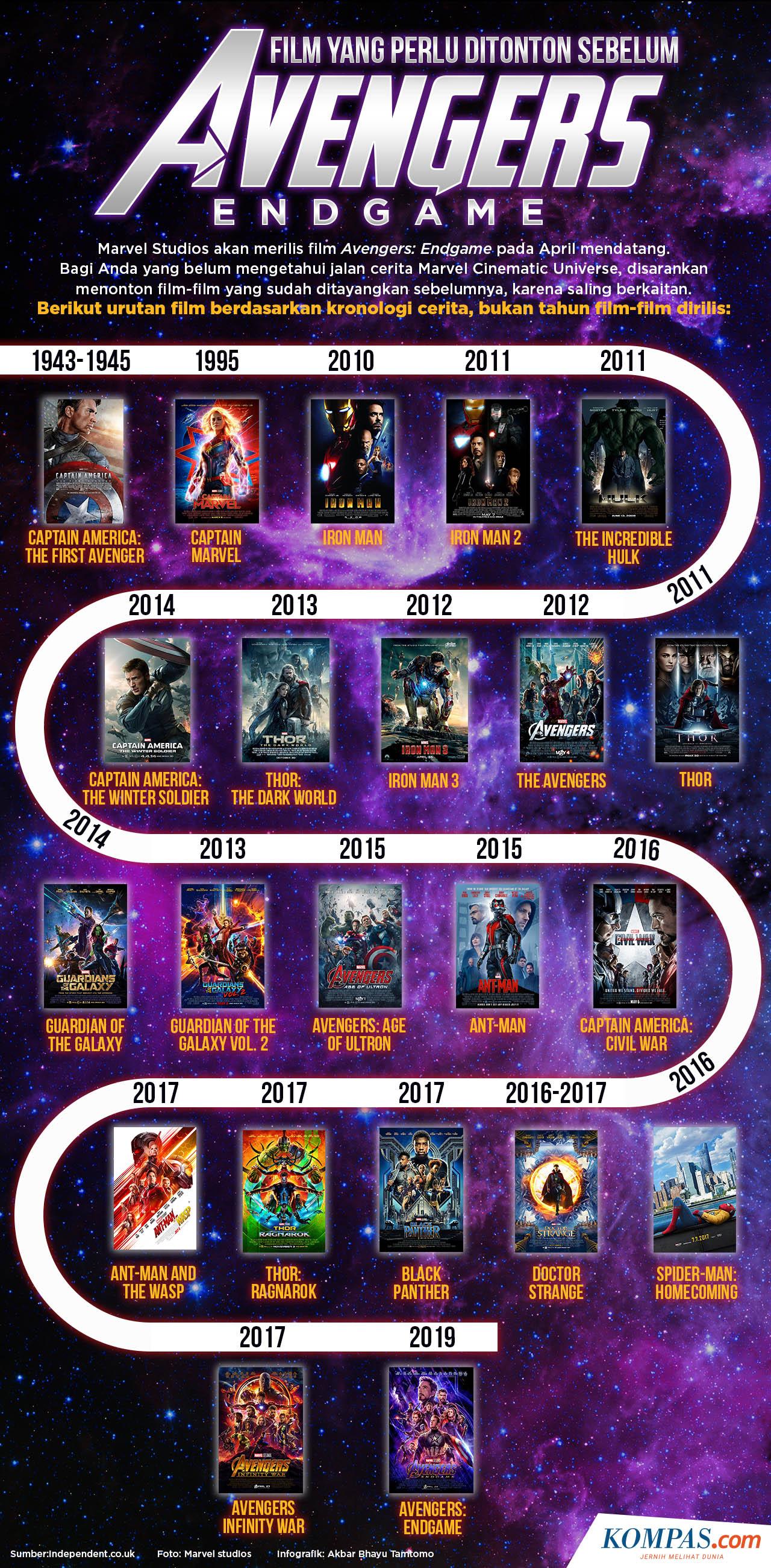 919d4daae Infografik: Film yang Perlu Ditonton Sebelum Avengers: Endgame  (KOMPAS.com/Akbar Bhayu Tamtomo)