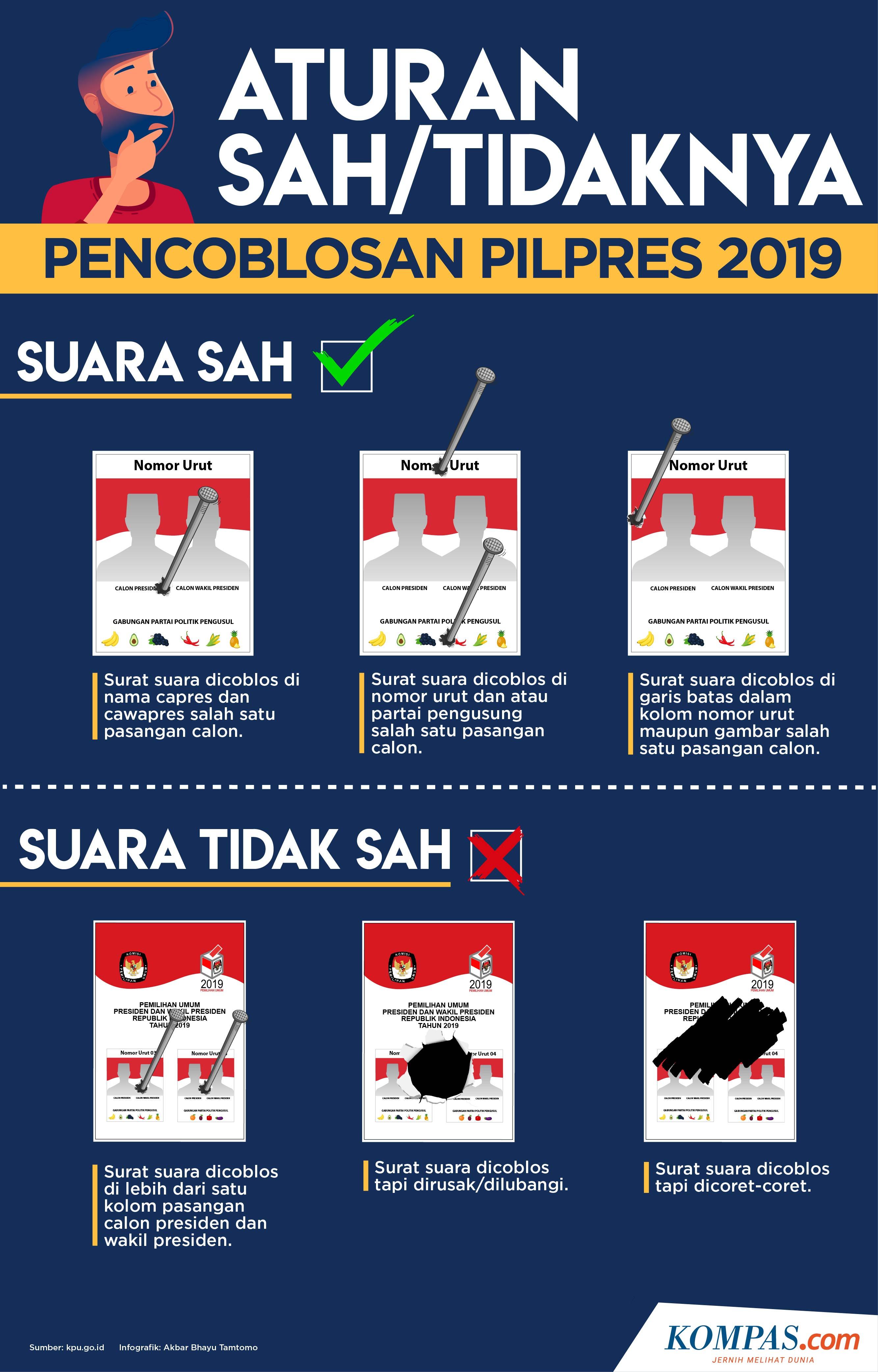 Infografik: Aturan Sah/Tidaknya Pencoblosan Pilpres 2019