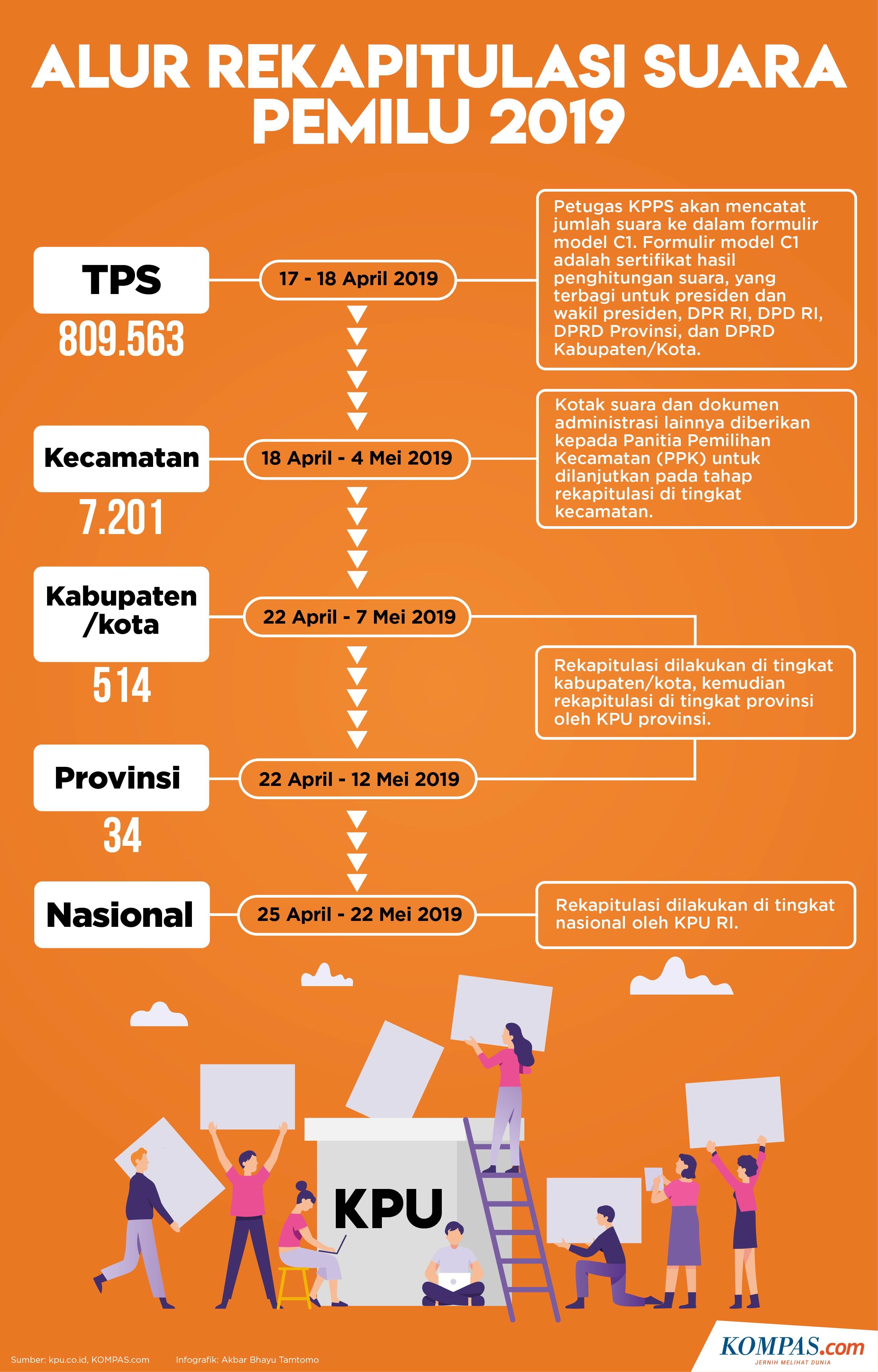 Infografik Rekapitulasi Data Pemilu 2019