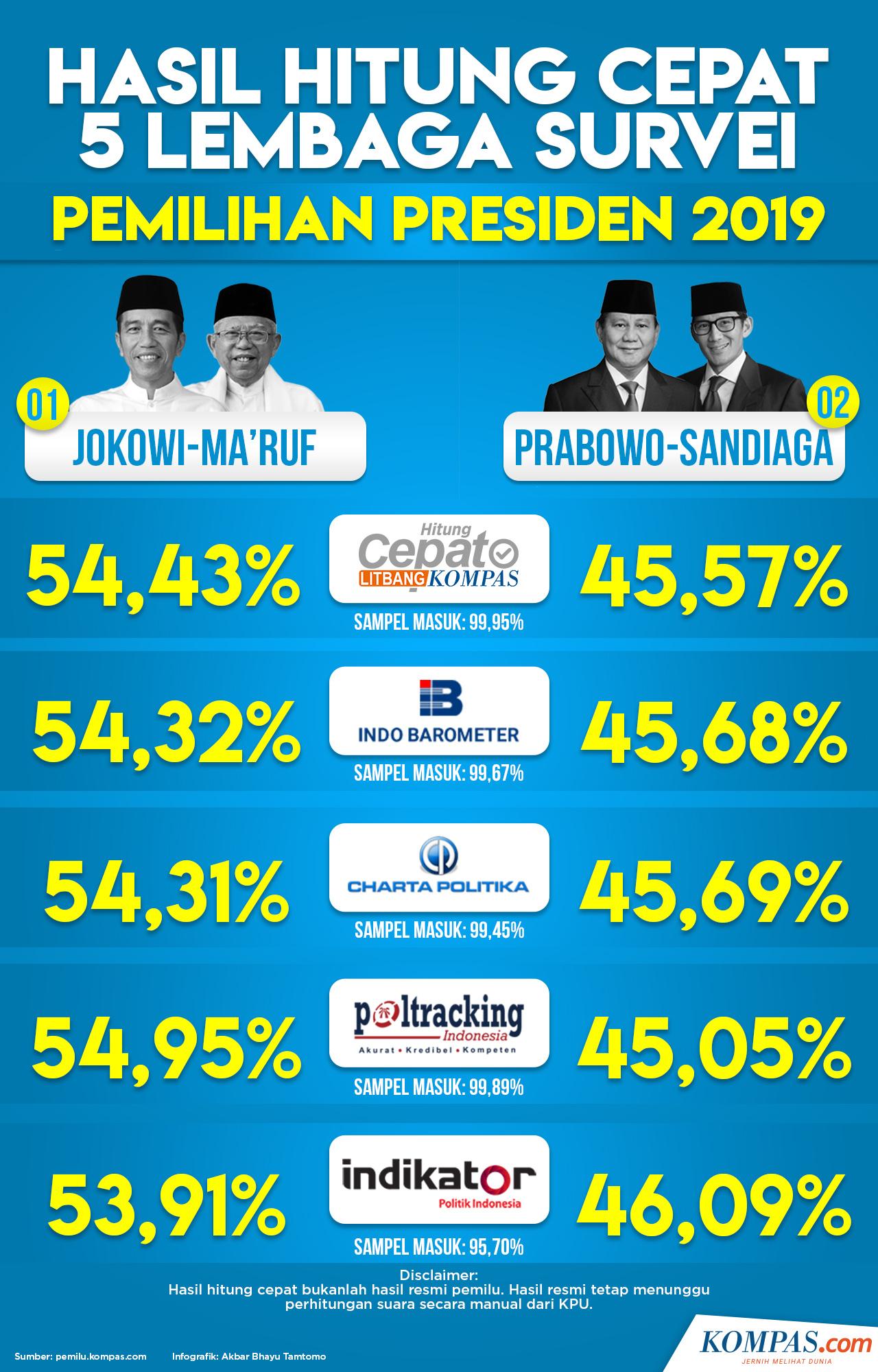 Infografik: Hasil Hitung Cepat 5 Lembaga Survei Pemilihan Presiden 2019 (KOMPAS.com/Akbar Bhayu Tamtomo)