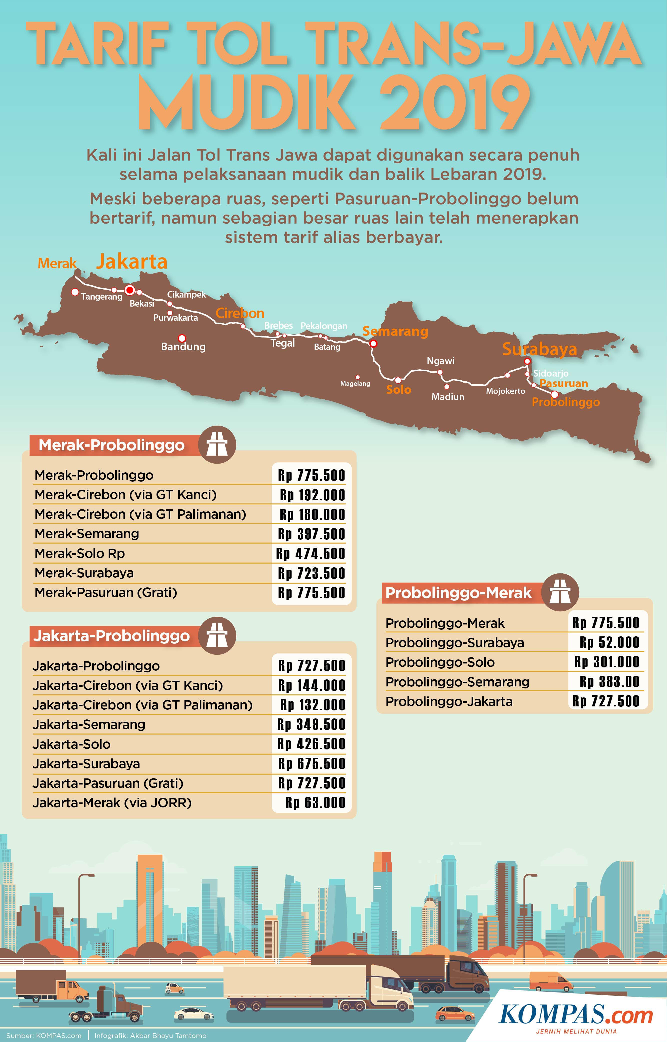 Infografik Tarif Tol Trans Jawa Saat Mudik Lebaran 2019