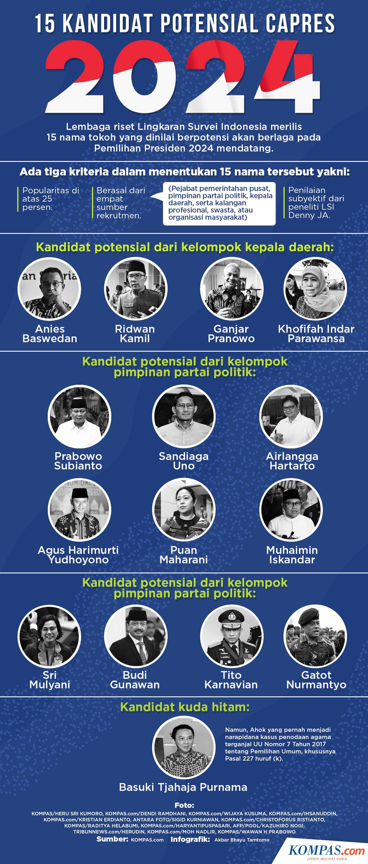 15 Kandidat Potensial Capres 2024