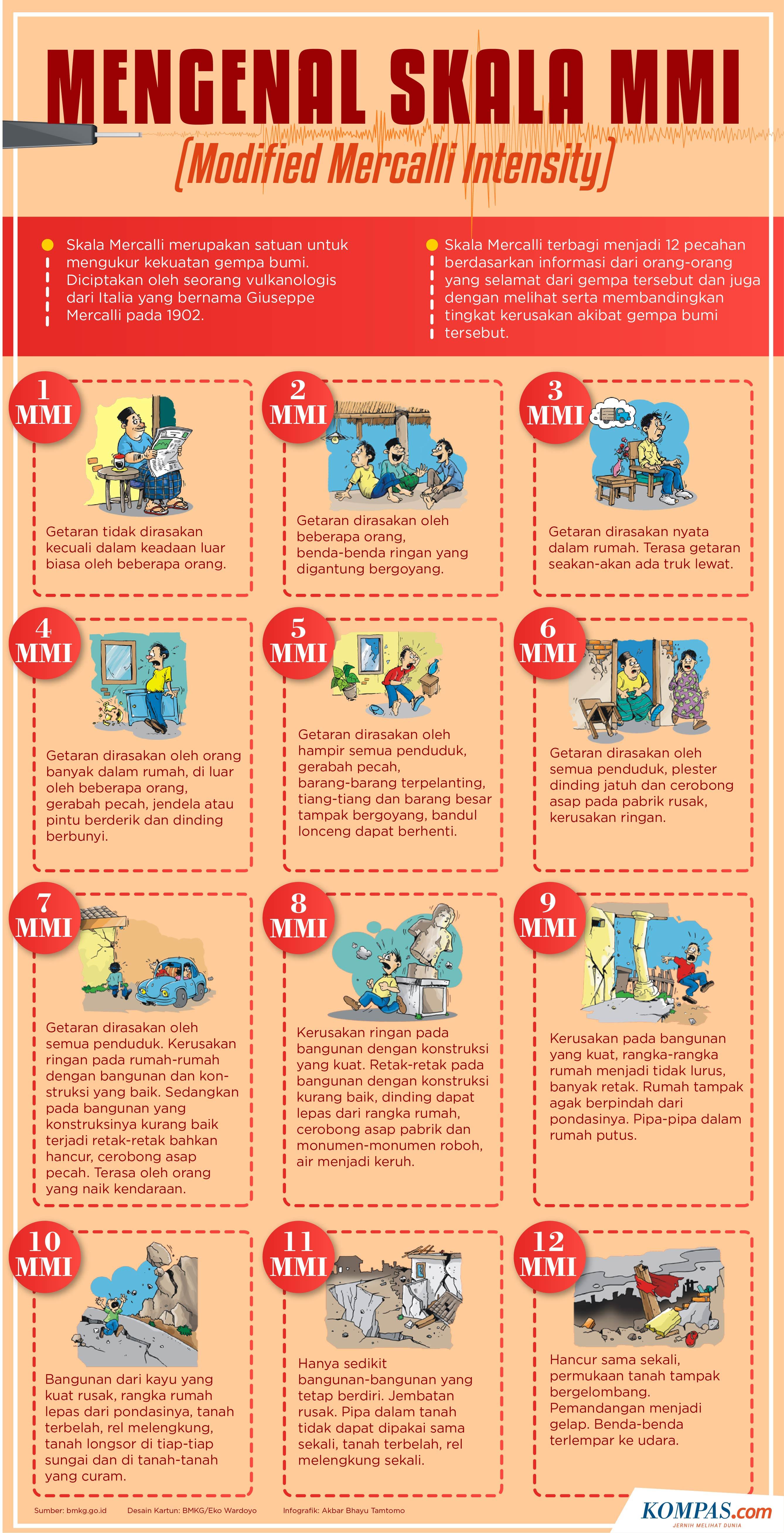 Infografik Mengenal Skala Mmi Satuan Ukur Kekuatan Gempa Bumi