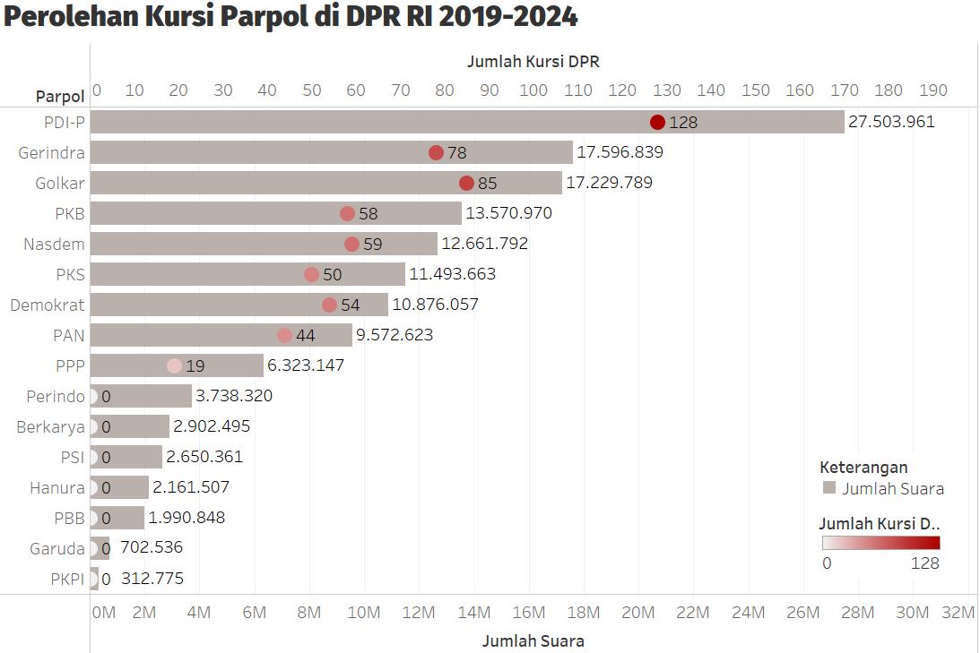 Perolehan Kursi Parpol di DPR RI 2019-2024.