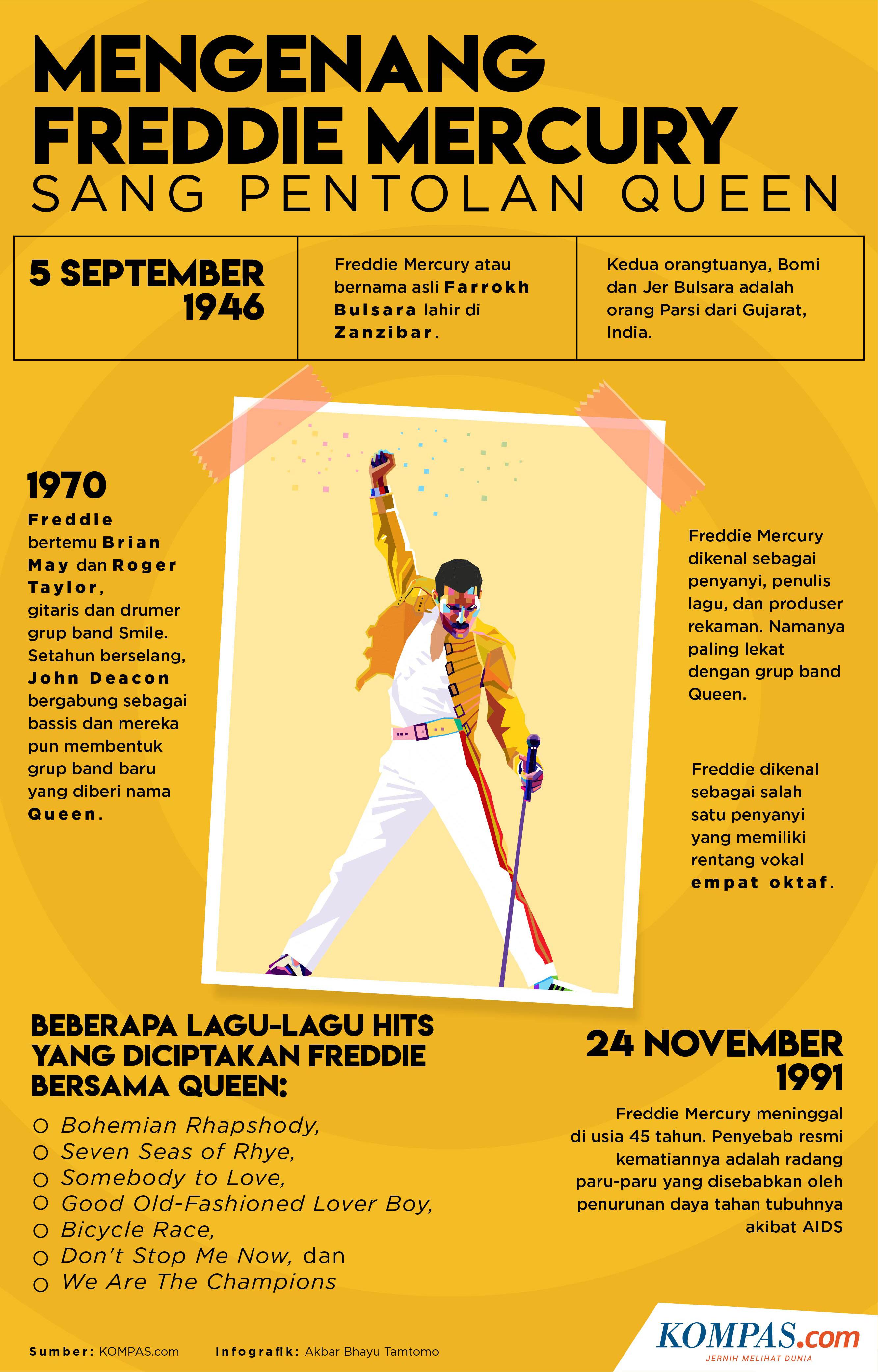 Mengenang Vokalis Band Queen Freddie Mercury Dan Perjalanan Hidupnya Halaman All Kompas Com