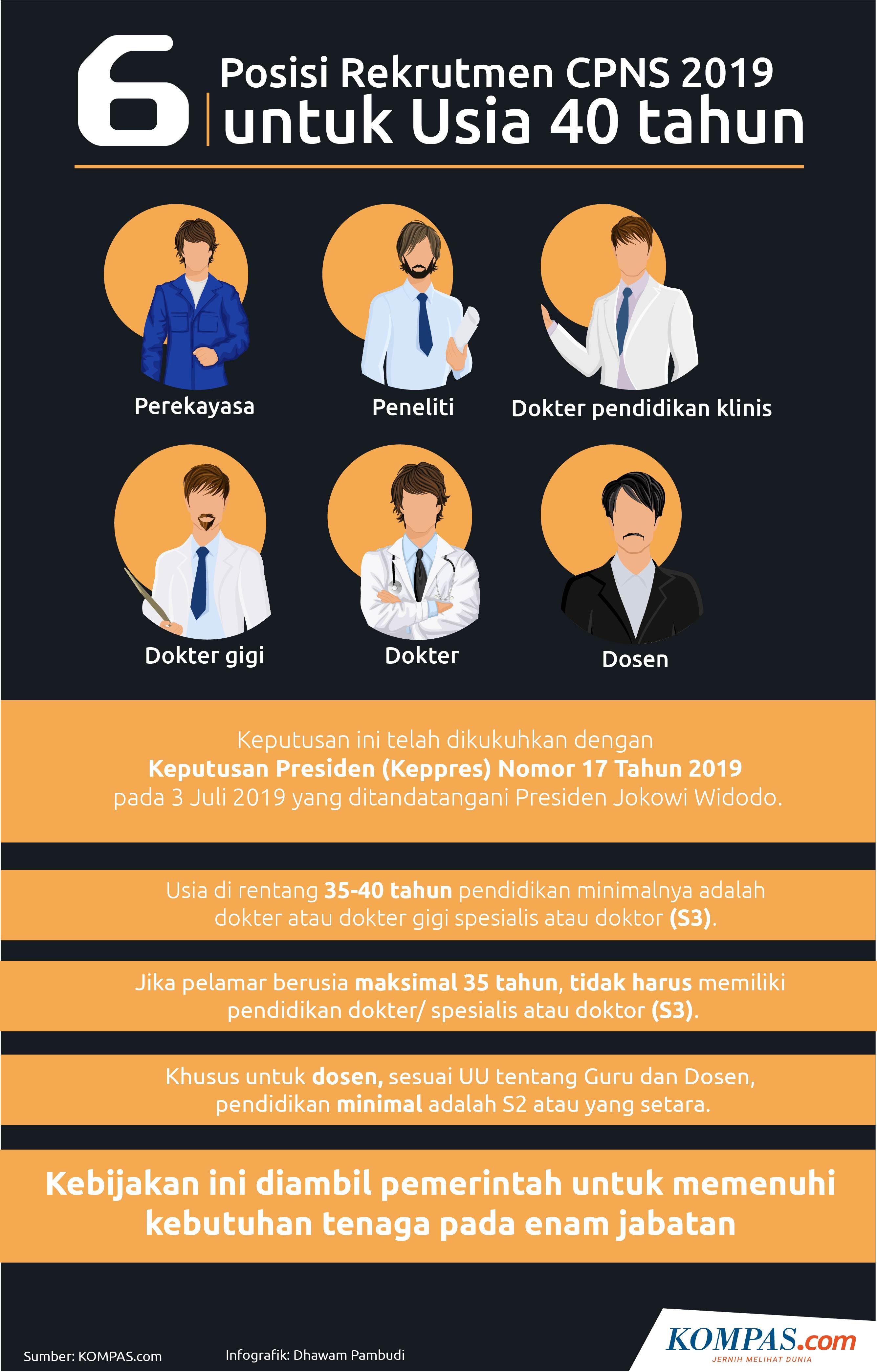 Infografik: 6 Rekrutmen CPNS 2019 untuk Usia 40 Tahun (KOMPAS.com/Dhawam Pambudi)