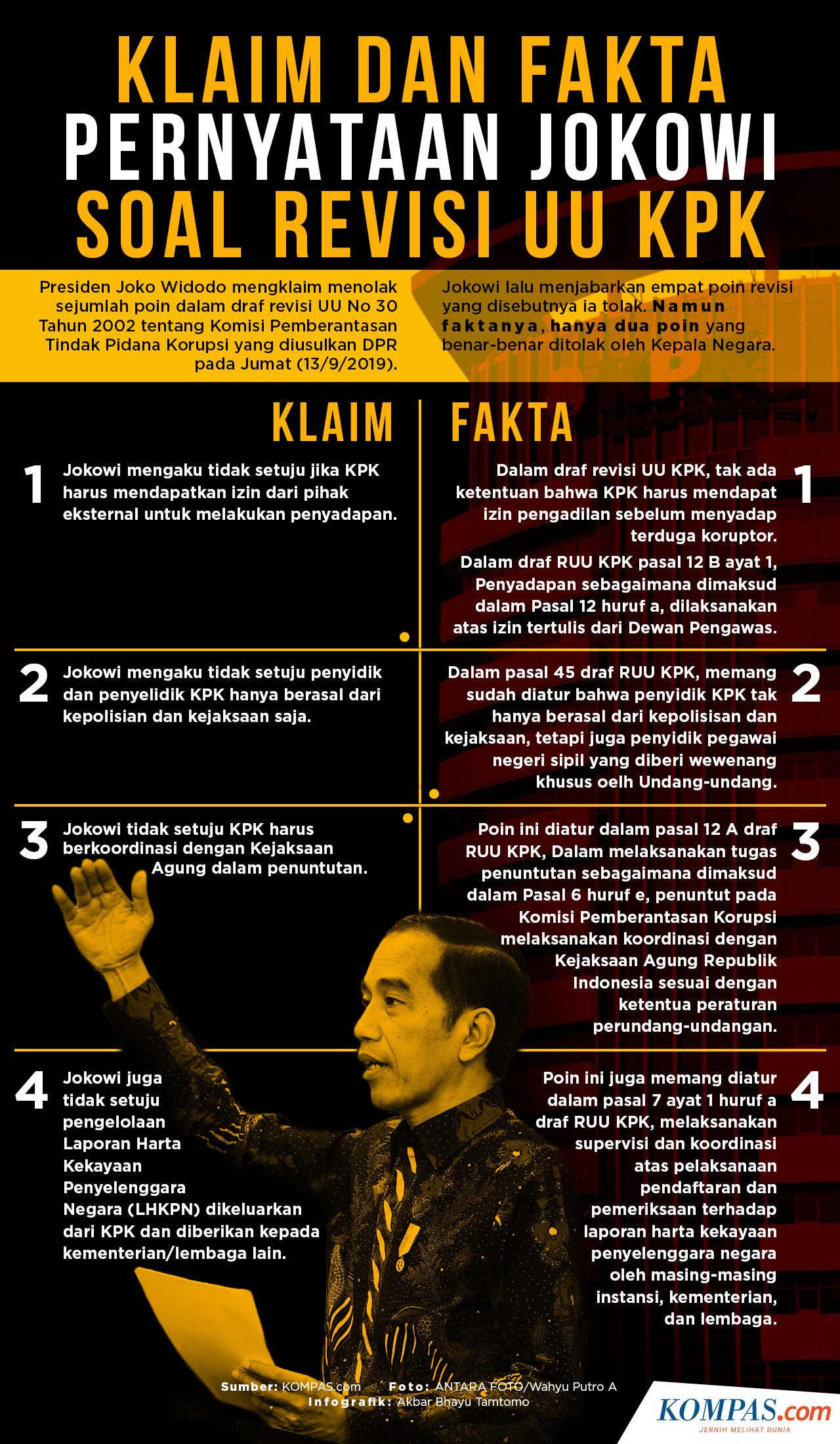 Jokowi Infografik: Klaim dan Fakta Pernyataan Jokowi Soal Revisi UU KPK