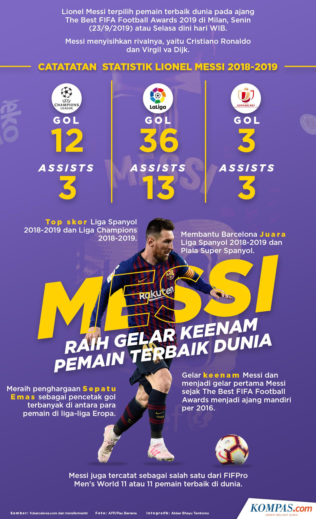 INFOGRAFIK Lionel Messi Pemain Terbaik Dunia 2019
