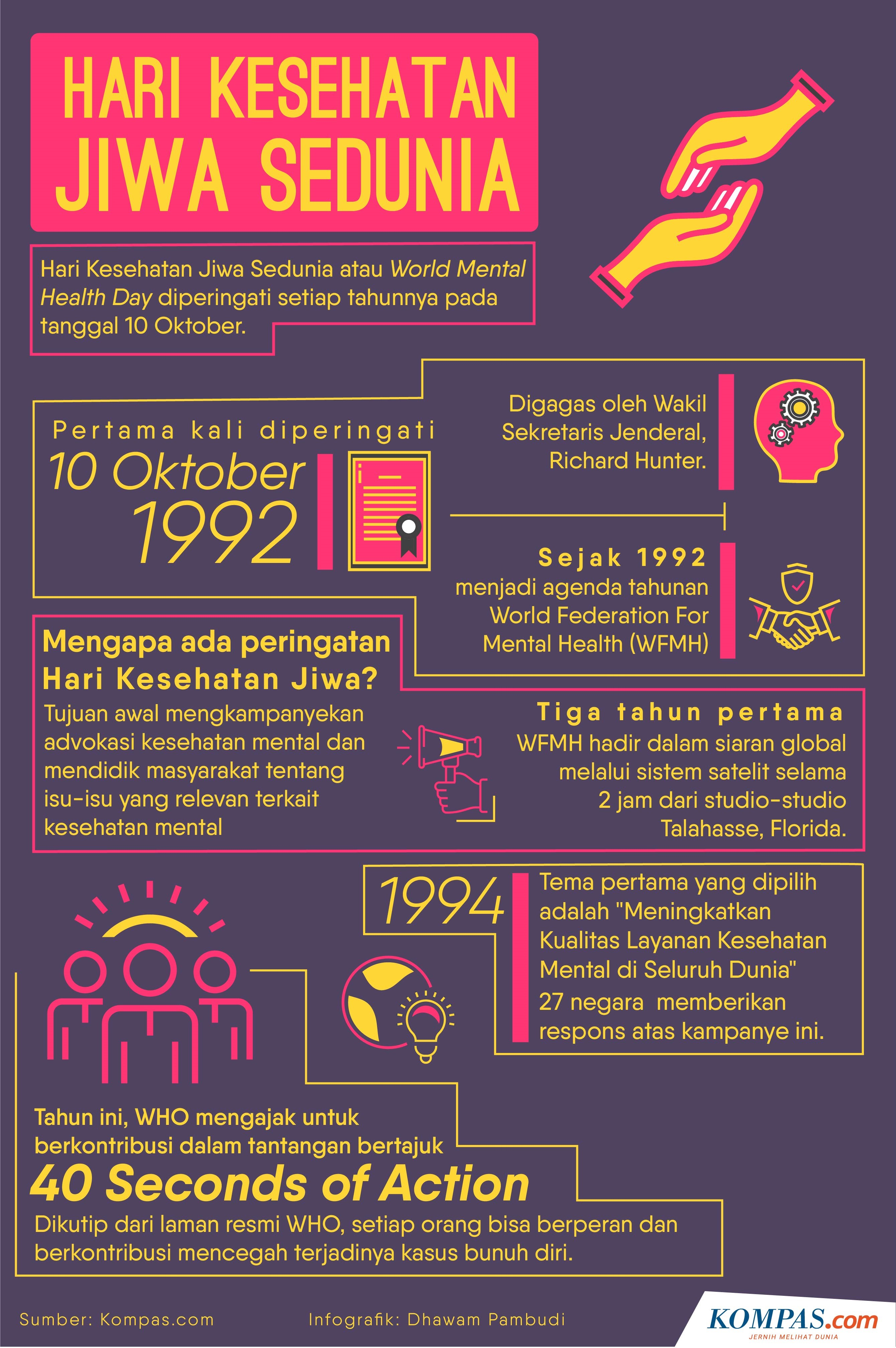 Infografik Hari Kesehatan Jiwa Sedunia