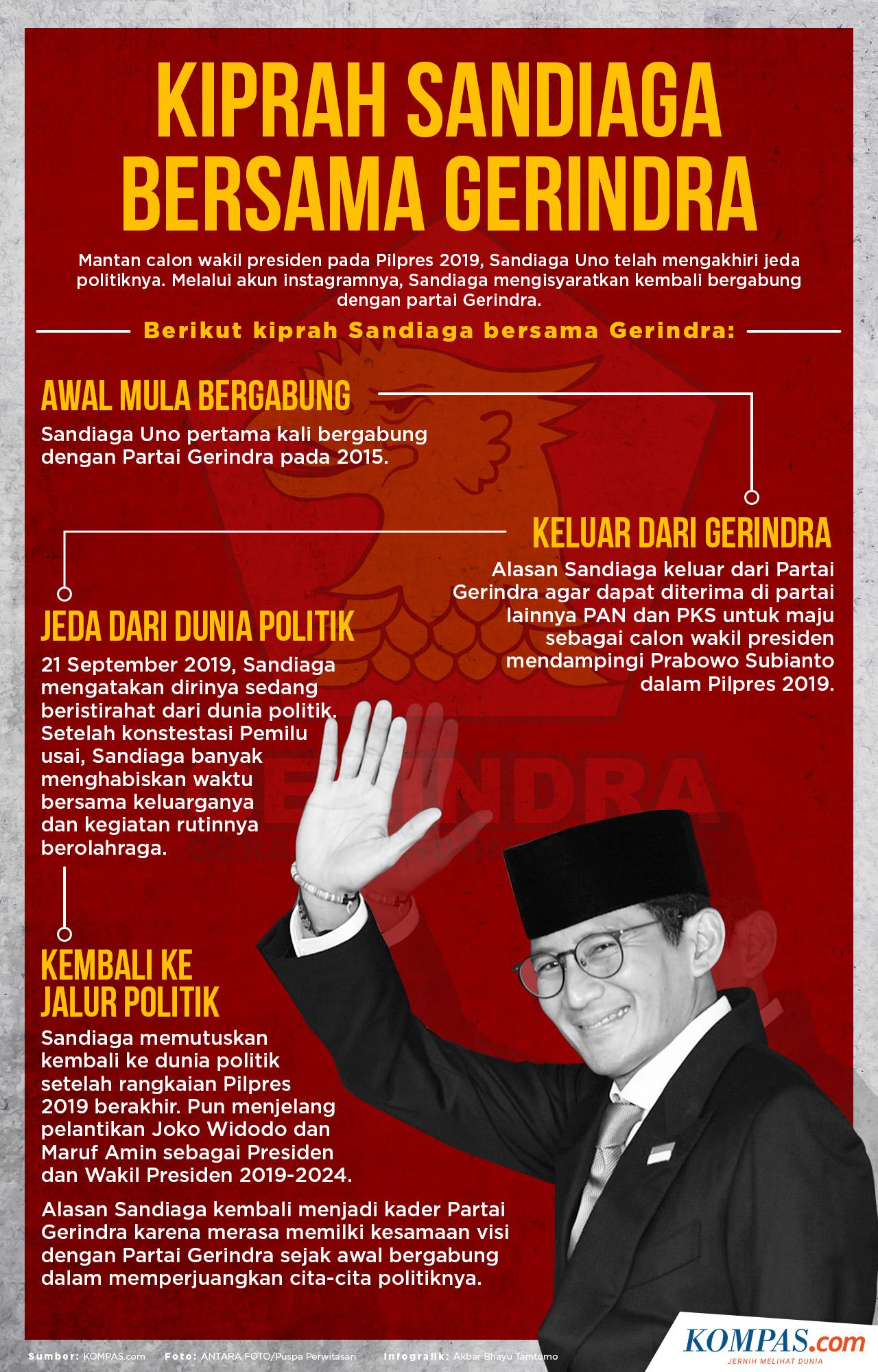 Infografik Kiprah Sandiaga Uno Bersama Gerindra