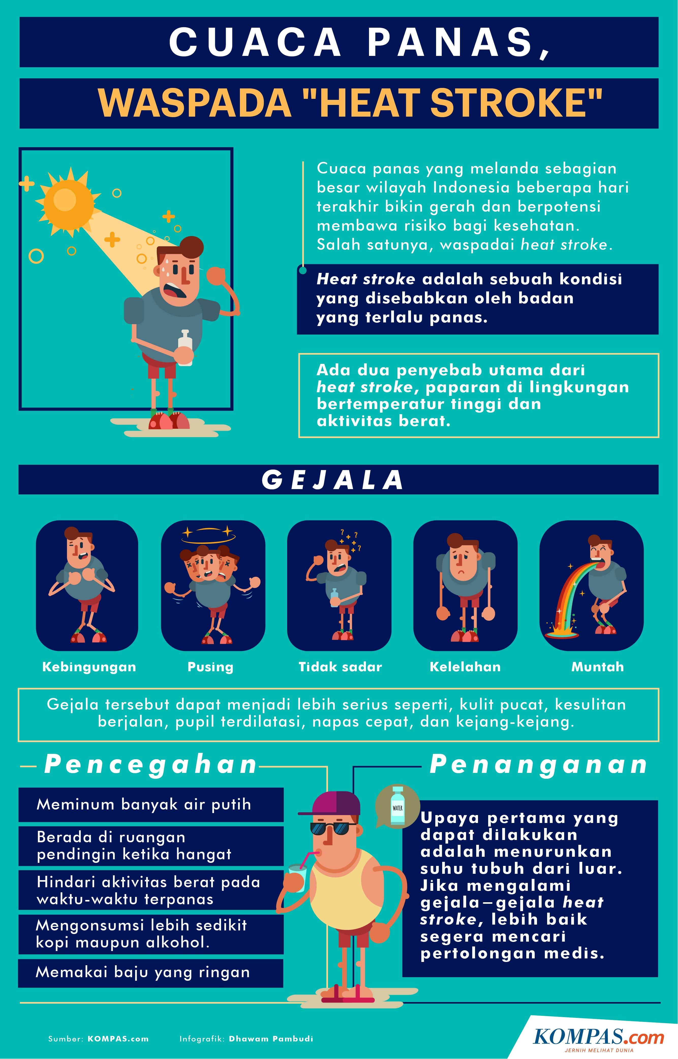 Infografik: Cuaca Panas, Waspada