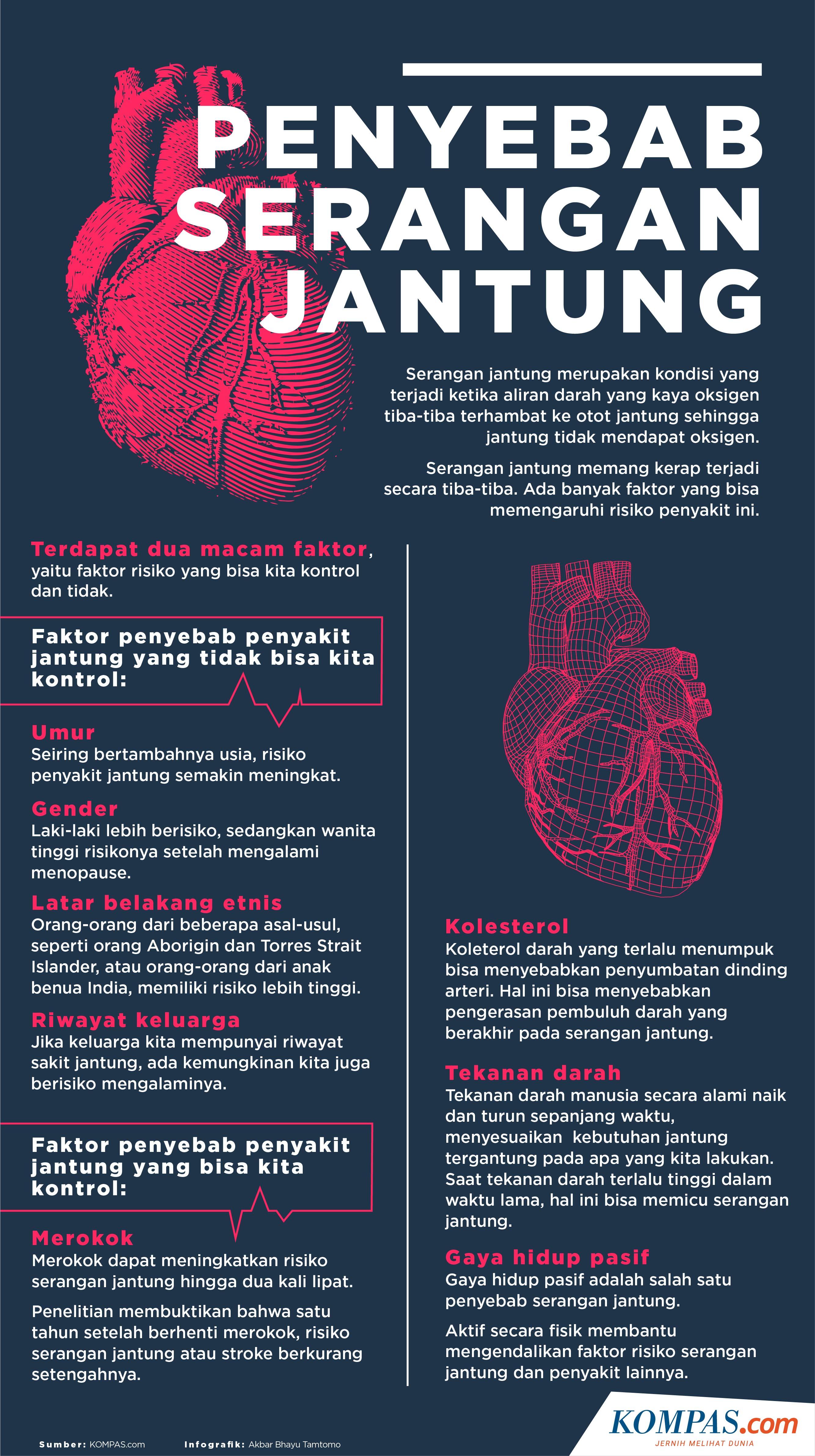 Infografik Penyebab Serangan Jantung
