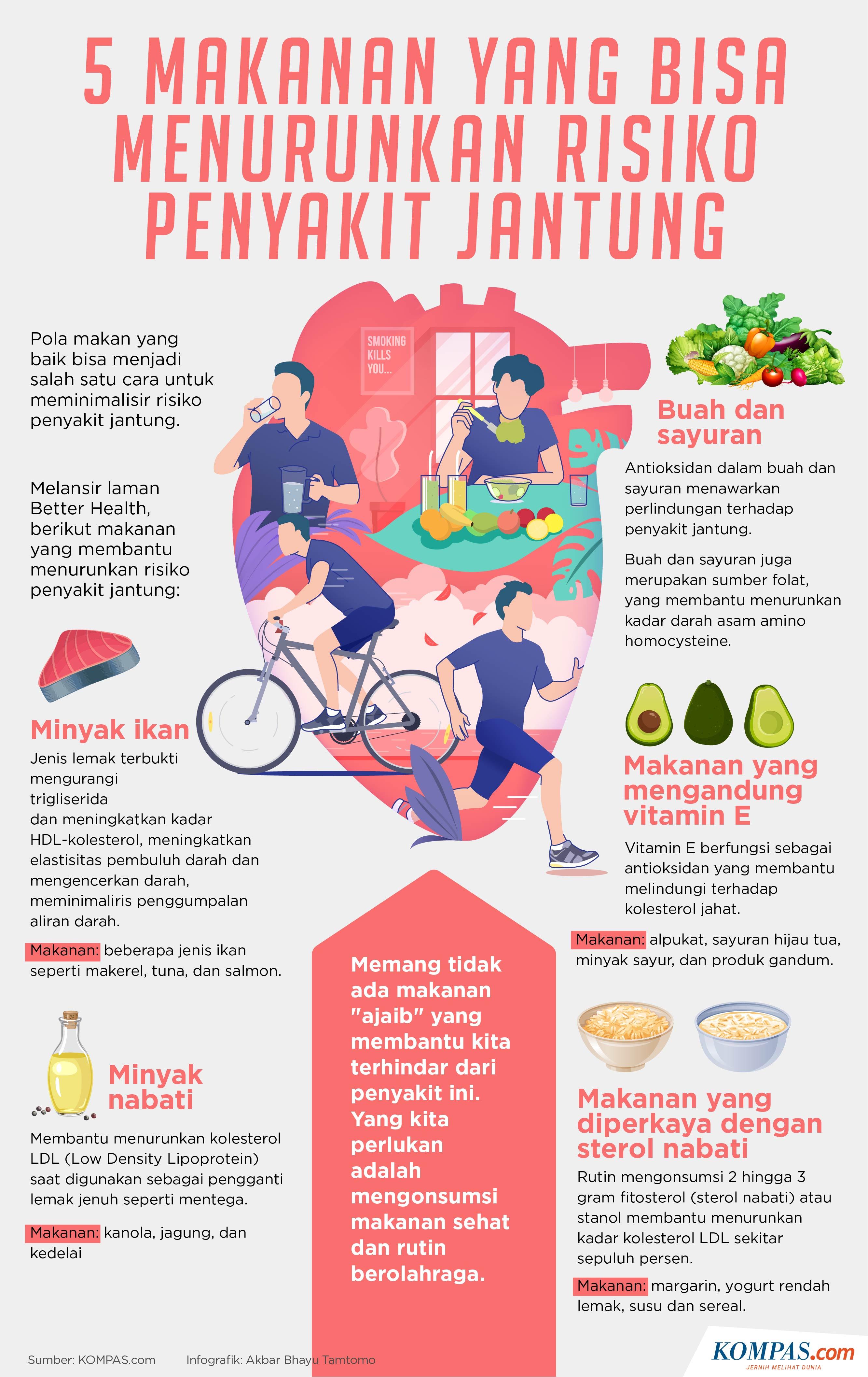 Infografik 5 Makanan Yang Bisa Turunkan Risiko Sakit Jantung
