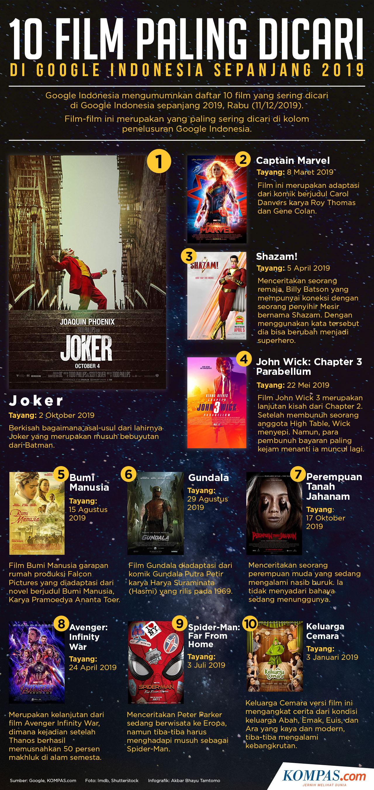 7 Film Terbaik Sepanjang Masa Yang Wajib Ditonton Saat Libur Panjang Halaman All Kompas Com