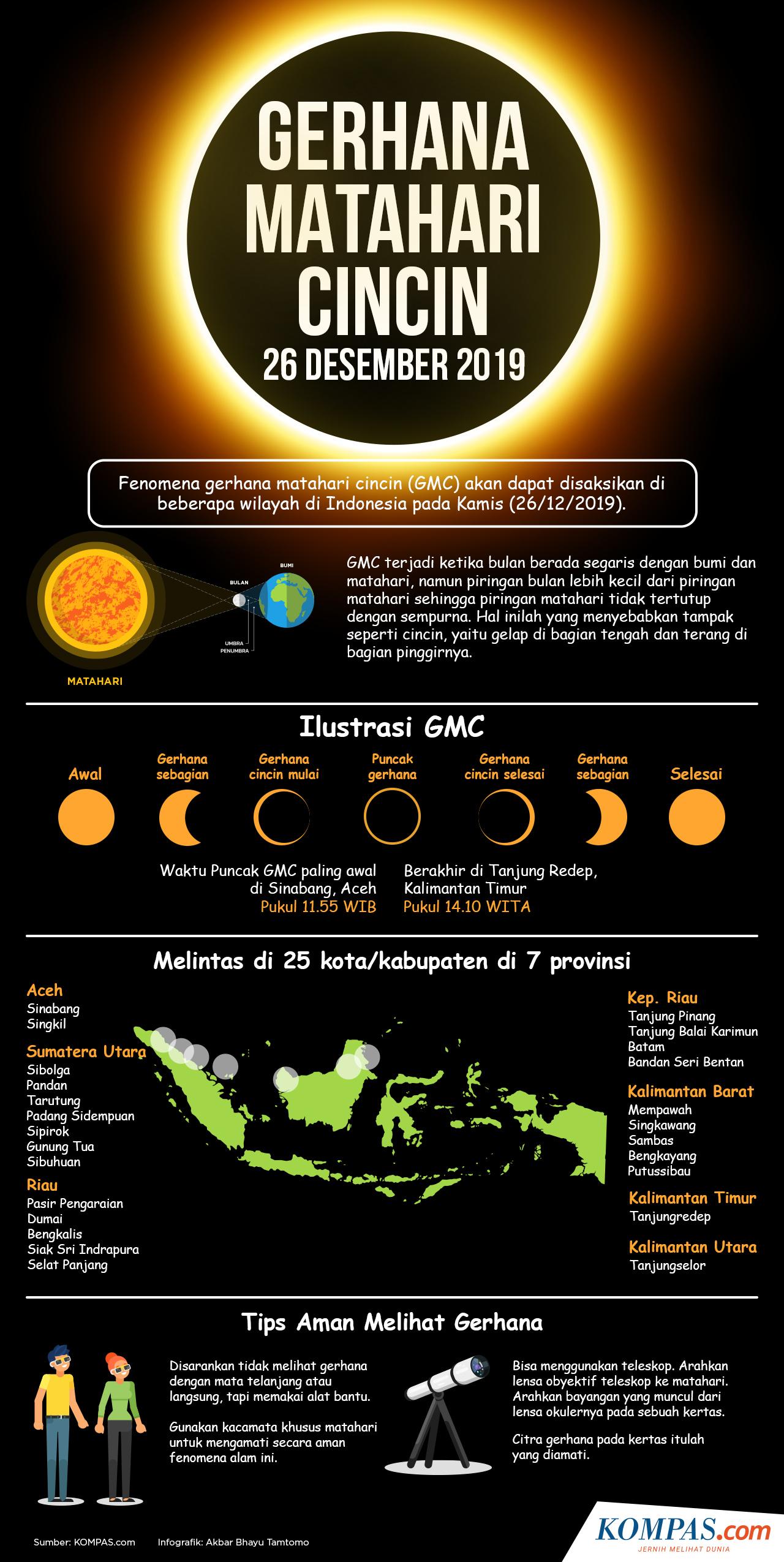 Infografik Gerhana Matahari Cincin 26 Desember 2019